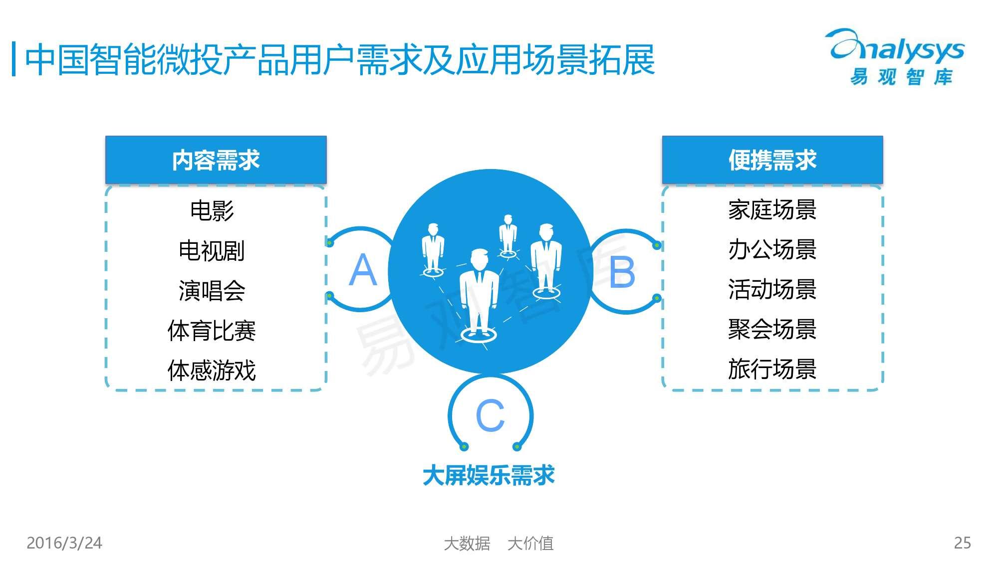 中国智能微投市场专题研究报告2016_000025
