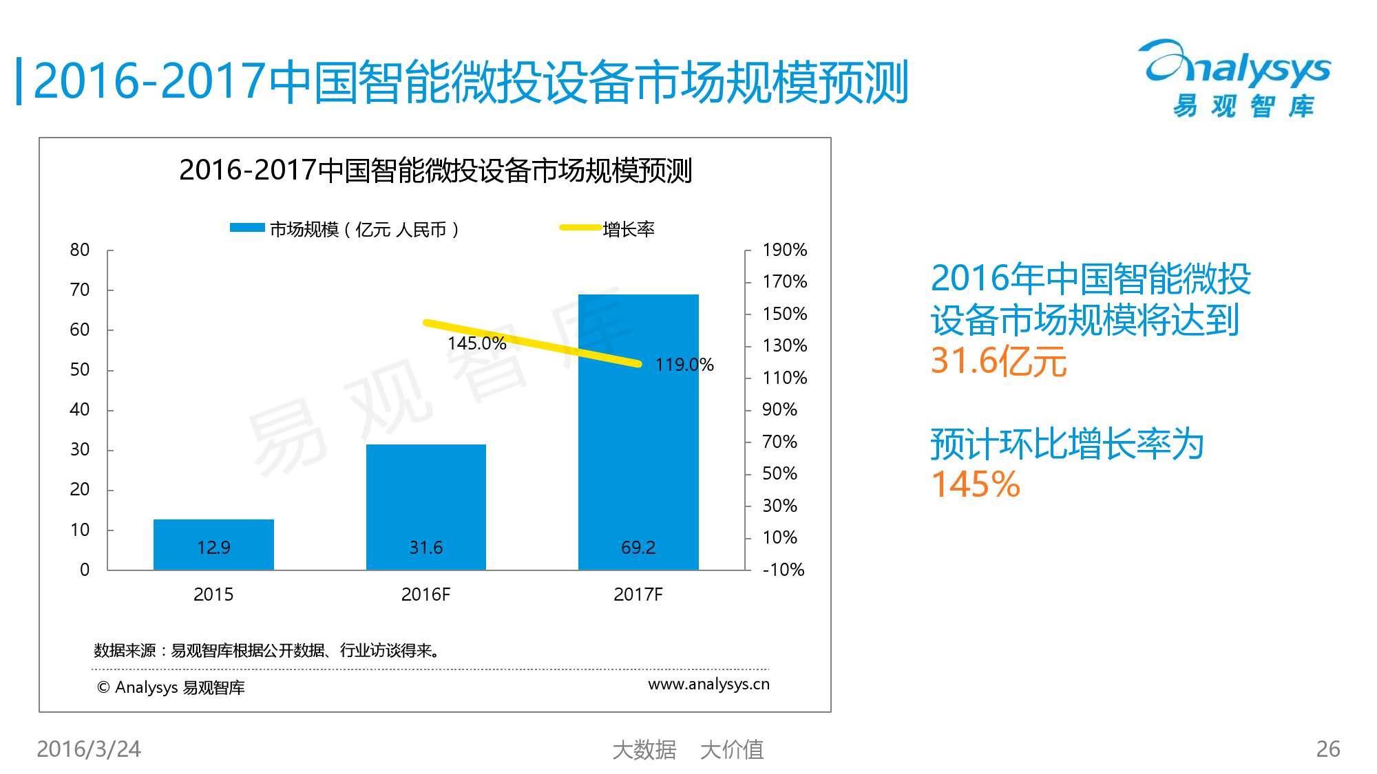 中国智能微投市场专题研究报告2016_000026