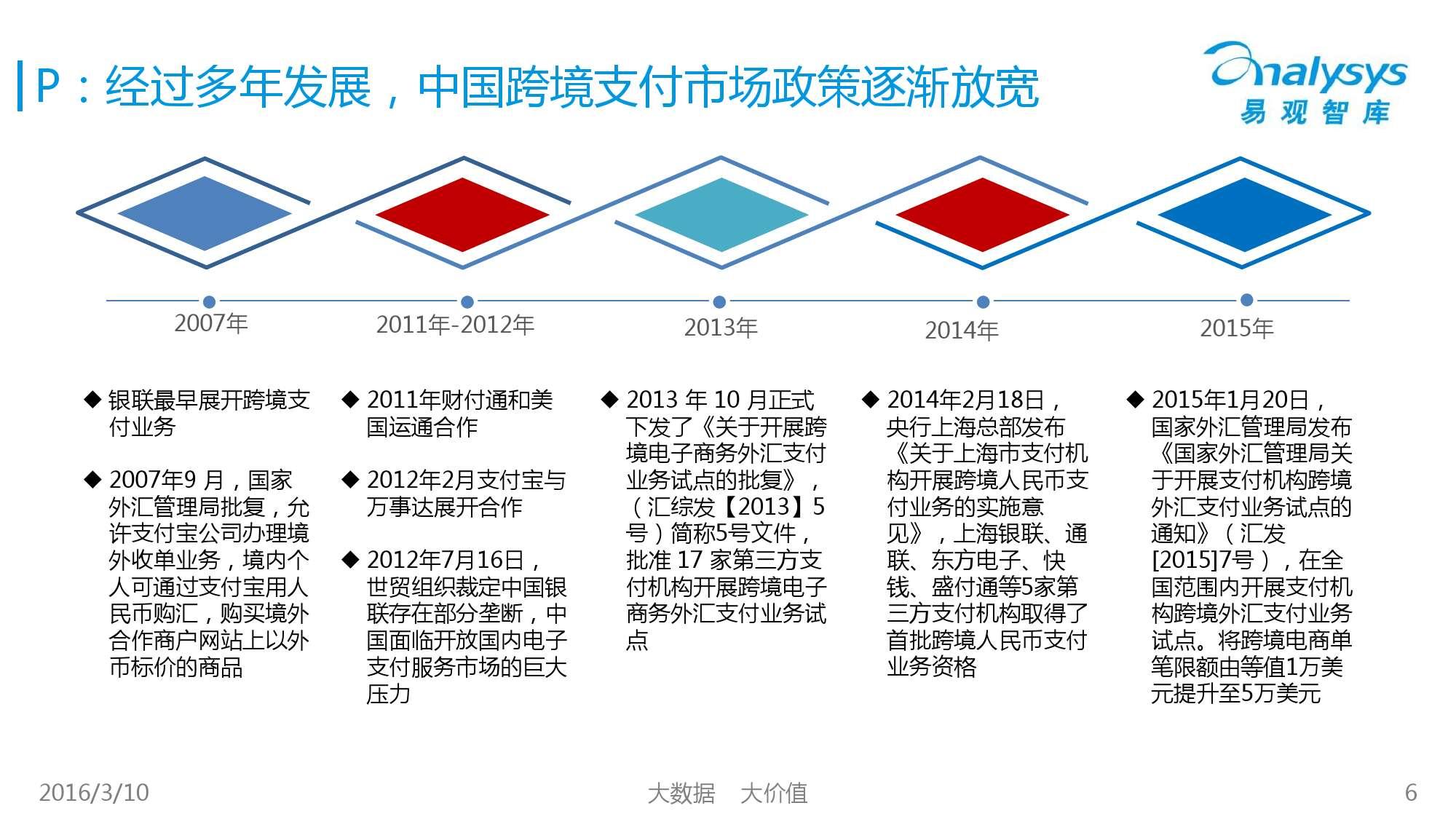 中国跨境支付市场专题研究报告2016_000006