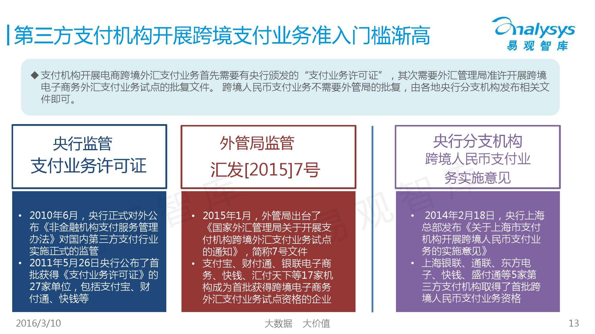 中国跨境支付市场专题研究报告2016_000013
