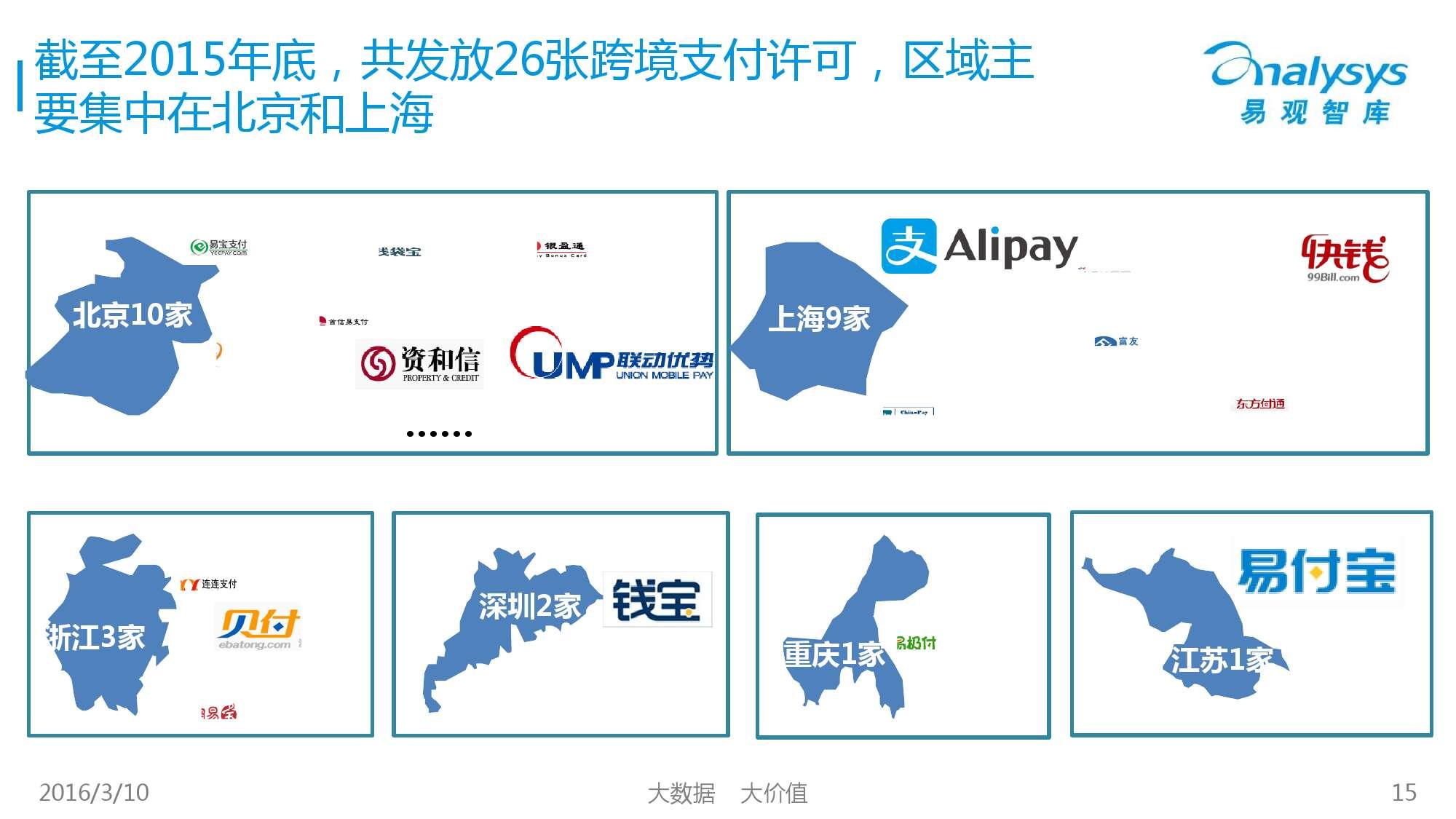 中国跨境支付市场专题研究报告2016_000015