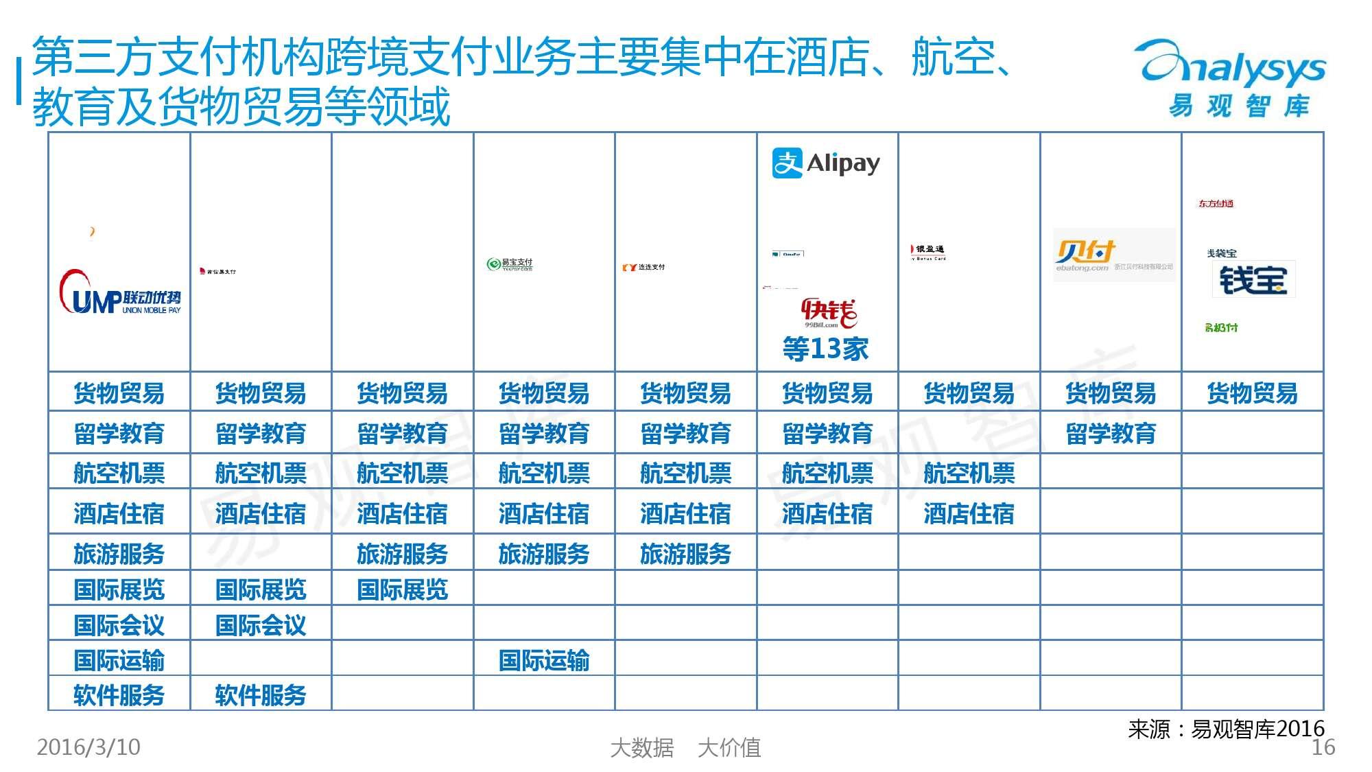中国跨境支付市场专题研究报告2016_000016