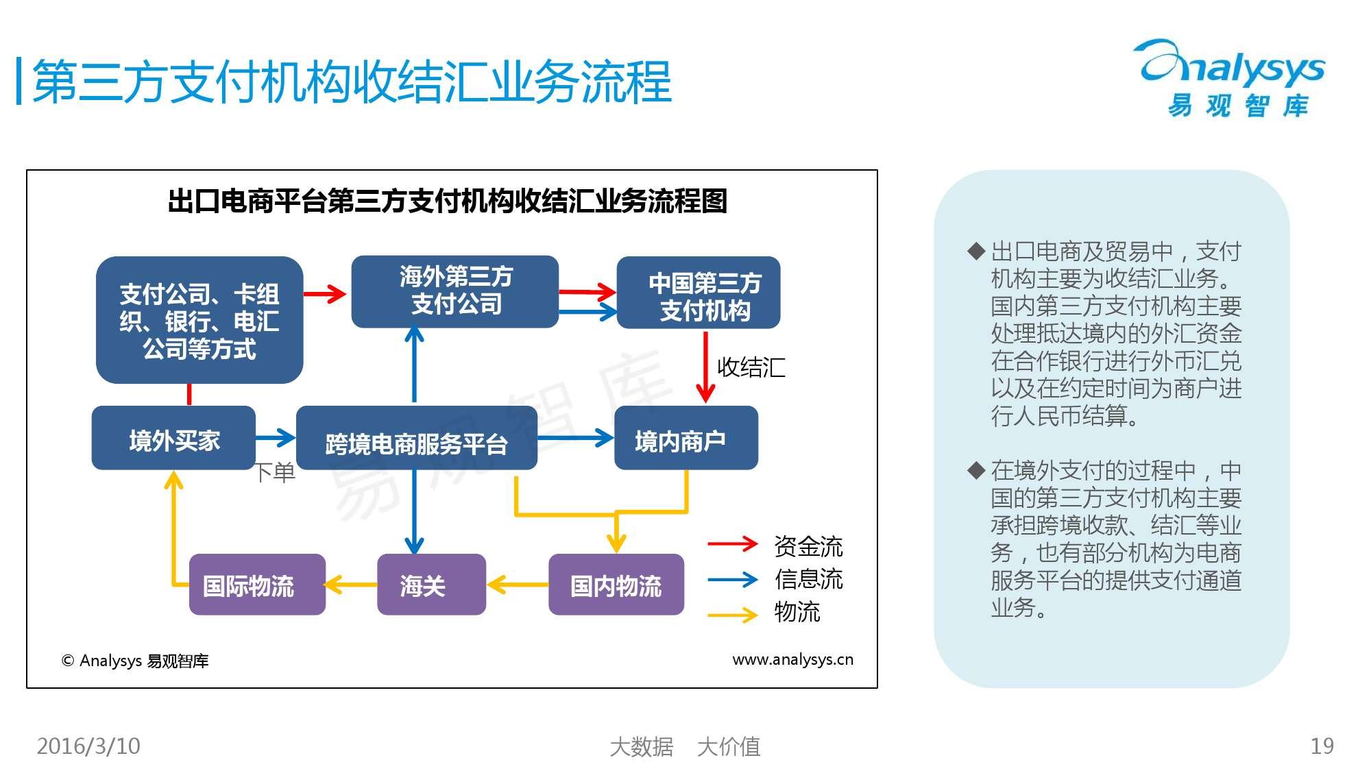 中国跨境支付市场专题研究报告2016_000019