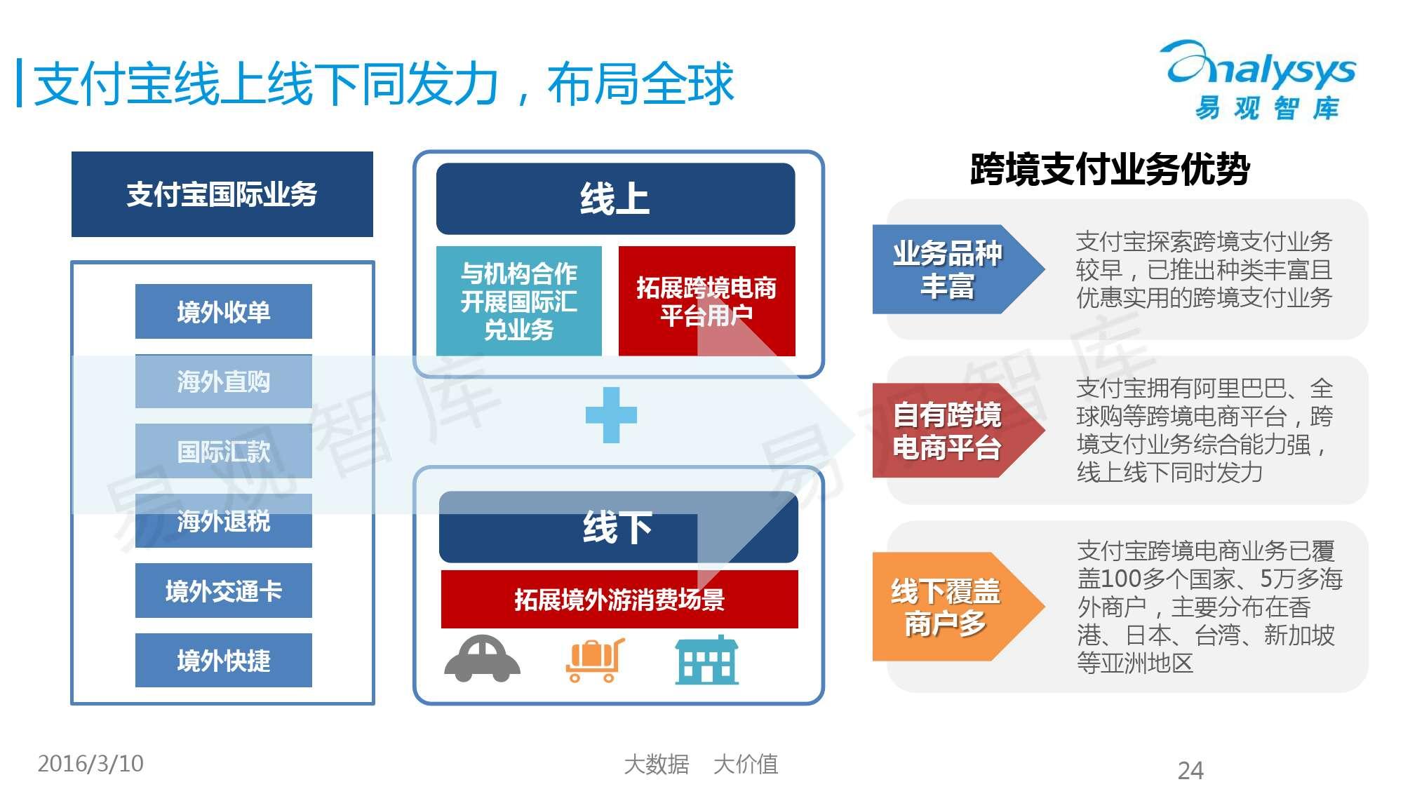 中国跨境支付市场专题研究报告2016_000024