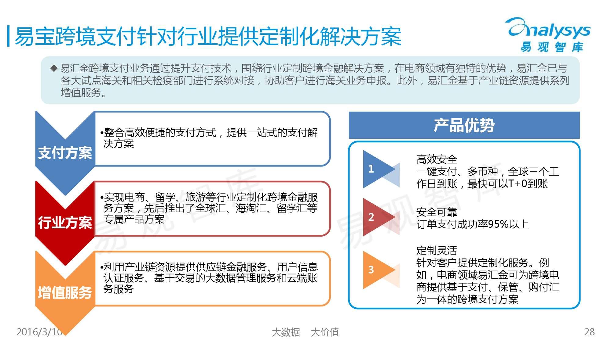 中国跨境支付市场专题研究报告2016_000028