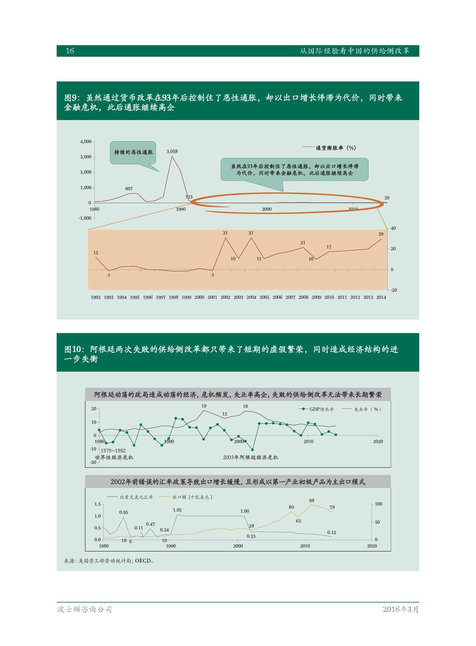 从国际经验看中国的供给侧改革_000018