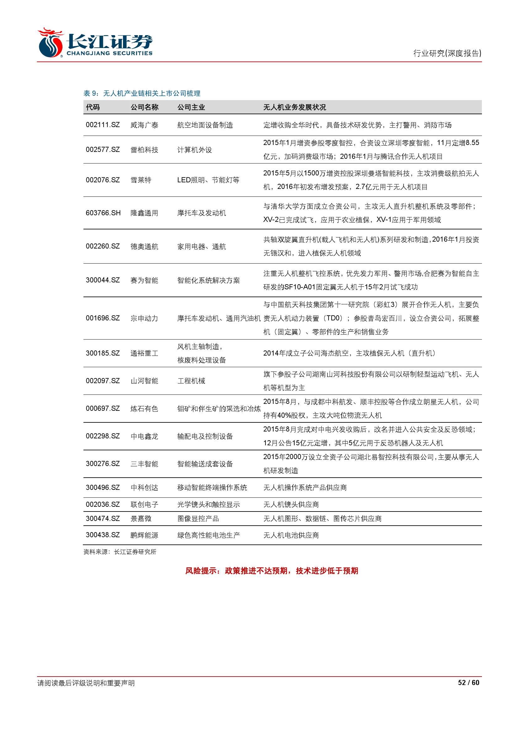 民用无人机行业深度报告_000052
