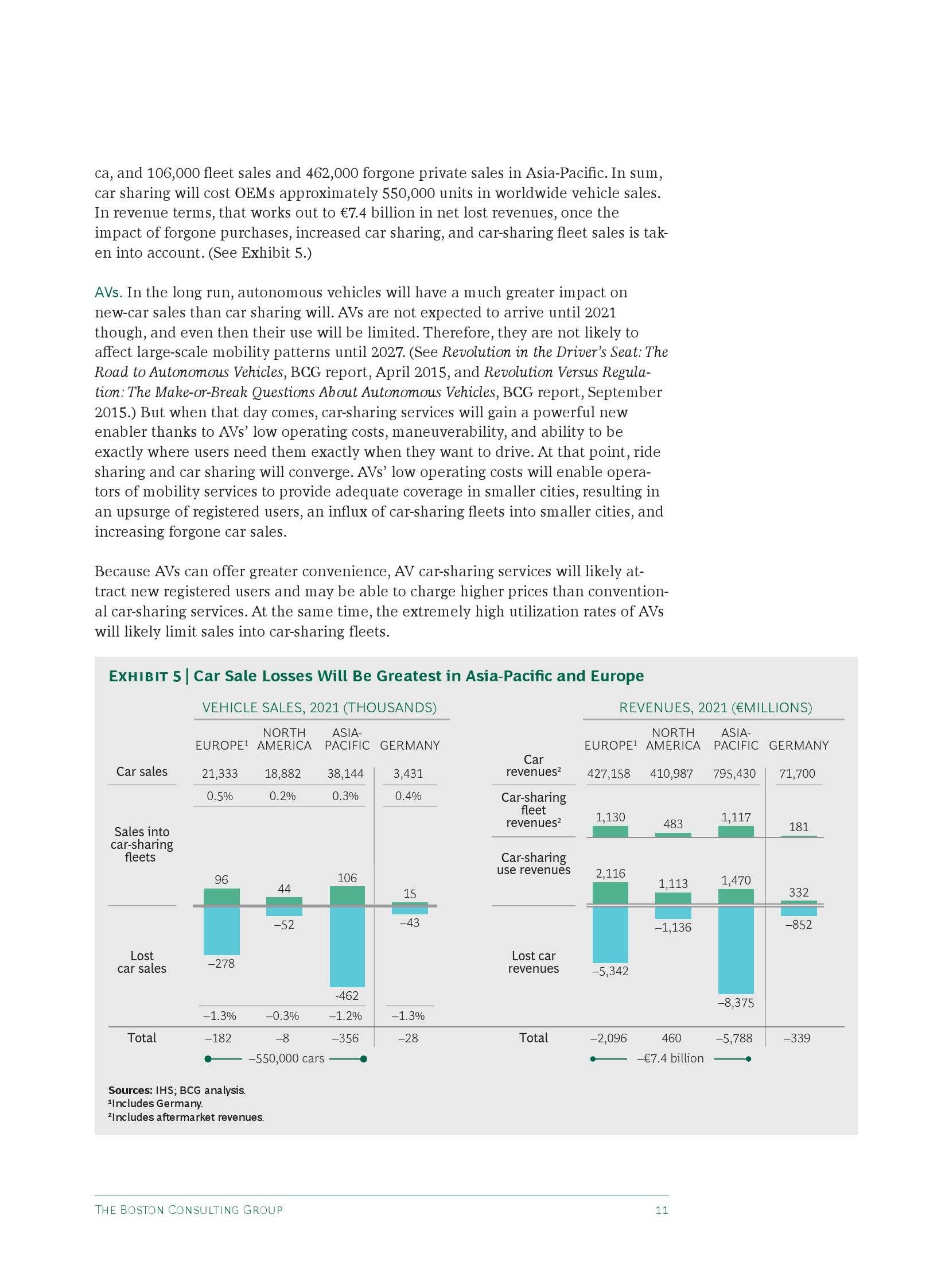 汽车共享新前景:新型出行方式对汽车销量的影响_000013