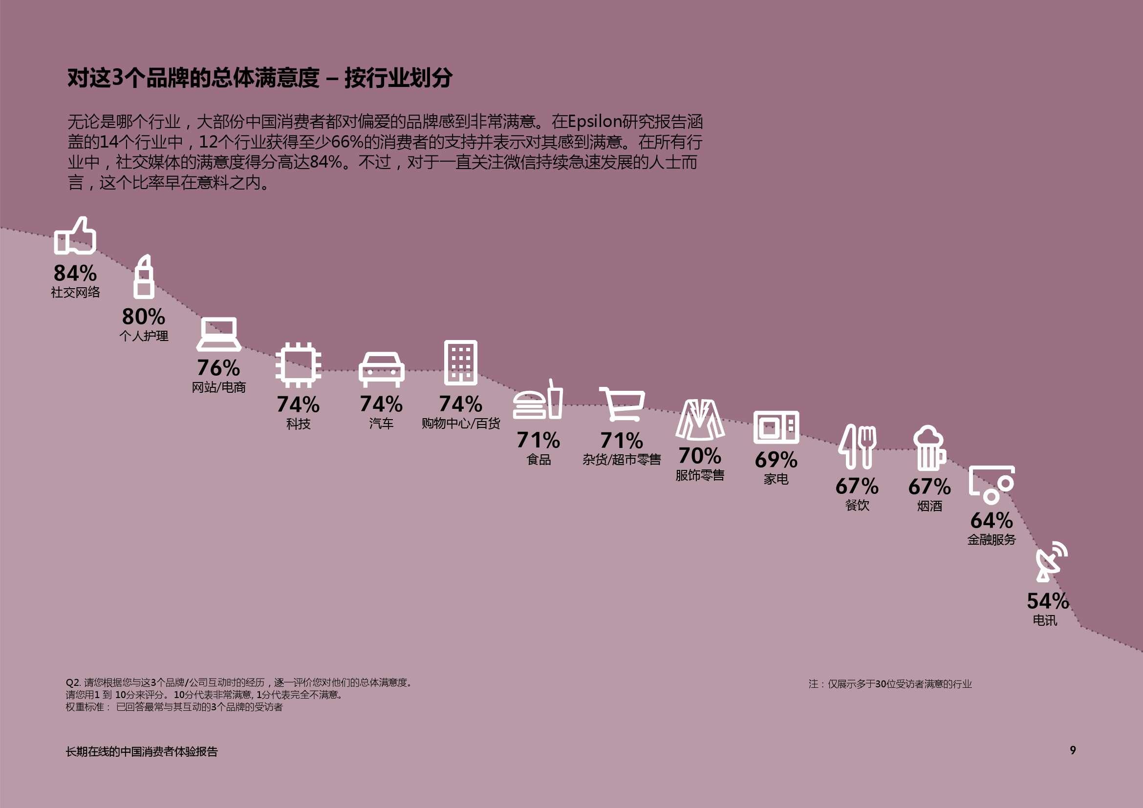 艾司隆 (Epsilon):2015中国消费者品牌体验报告_000009