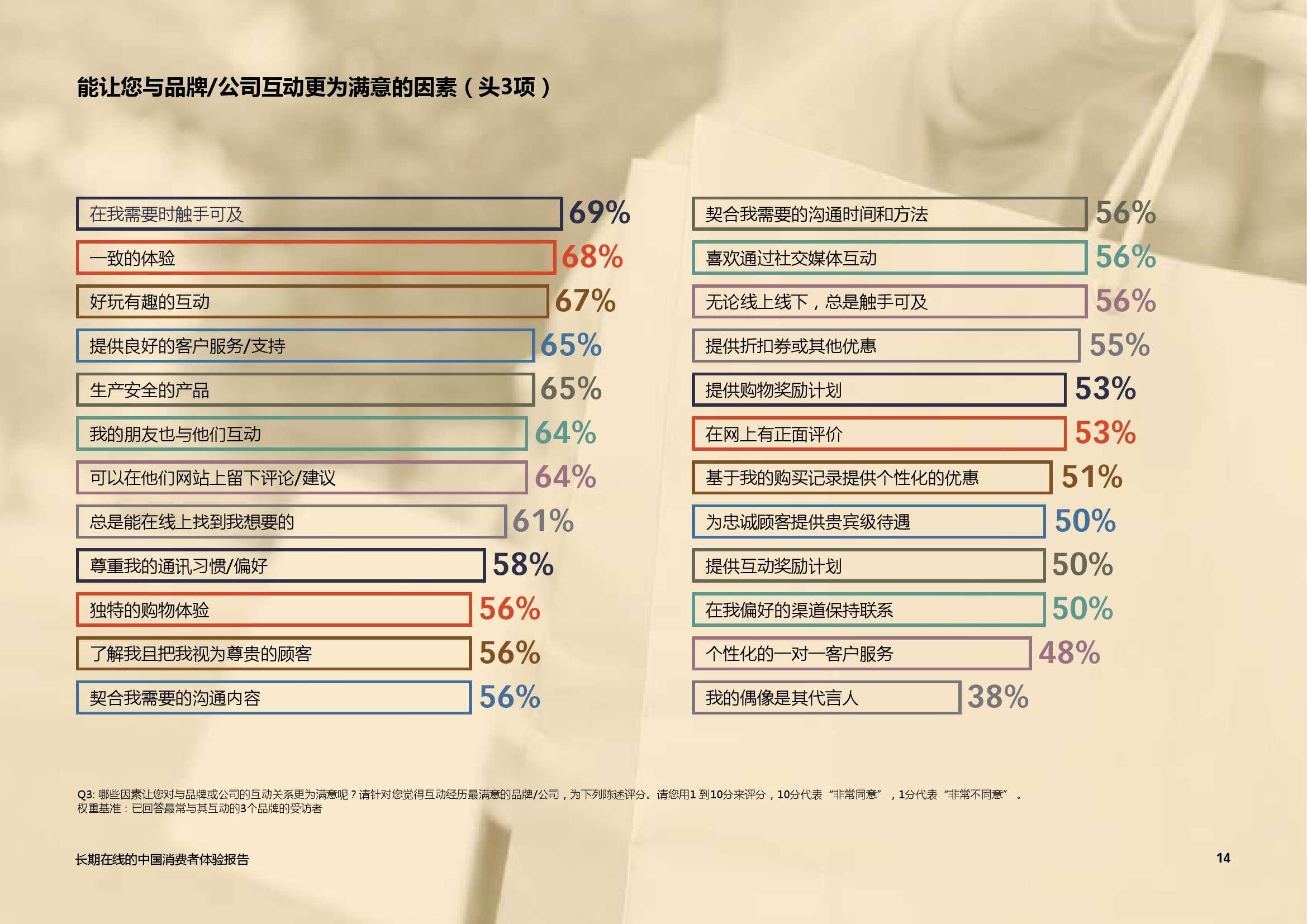 艾司隆 (Epsilon):2015中国消费者品牌体验报告_000014