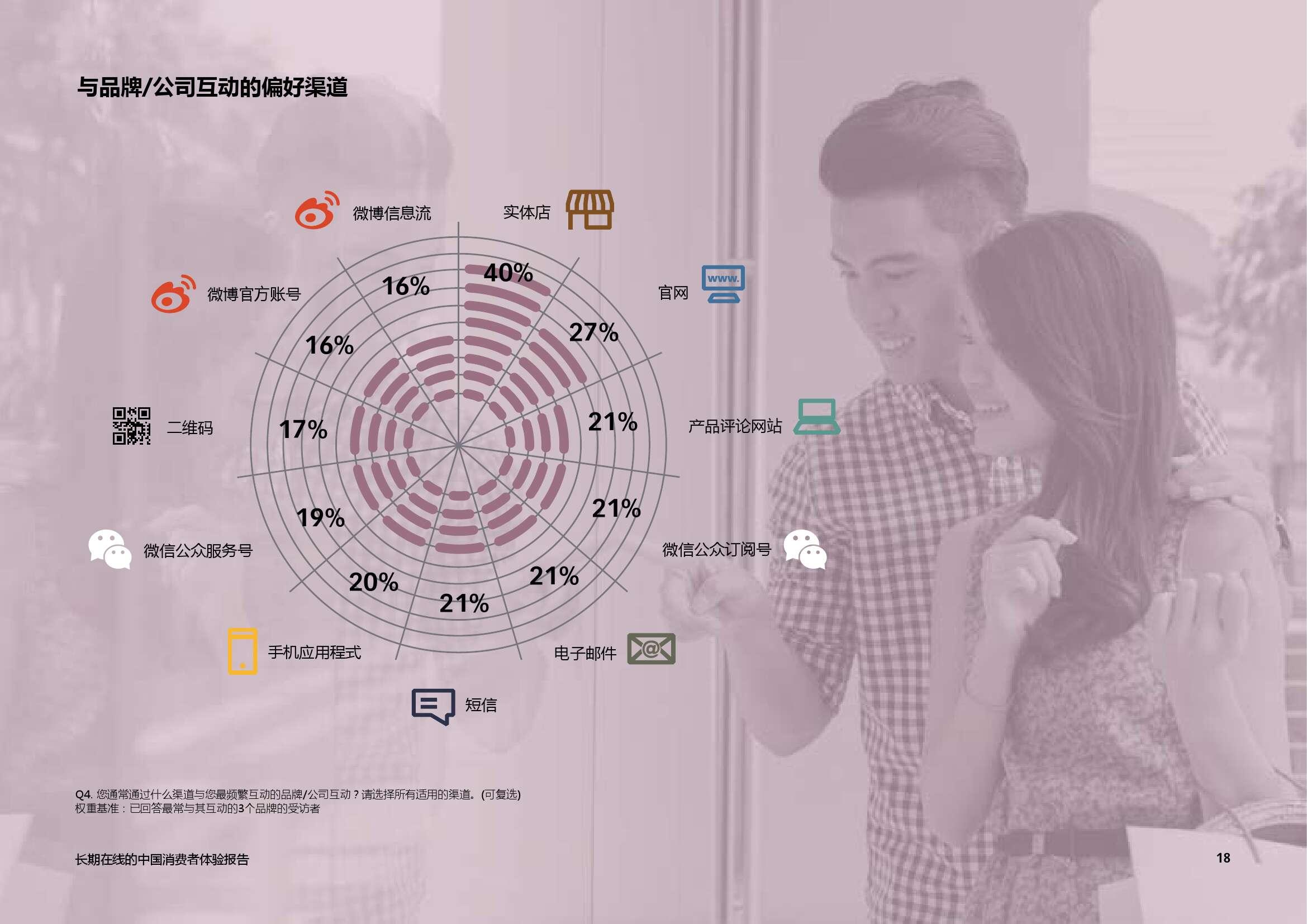 艾司隆 (Epsilon):2015中国消费者品牌体验报告_000018