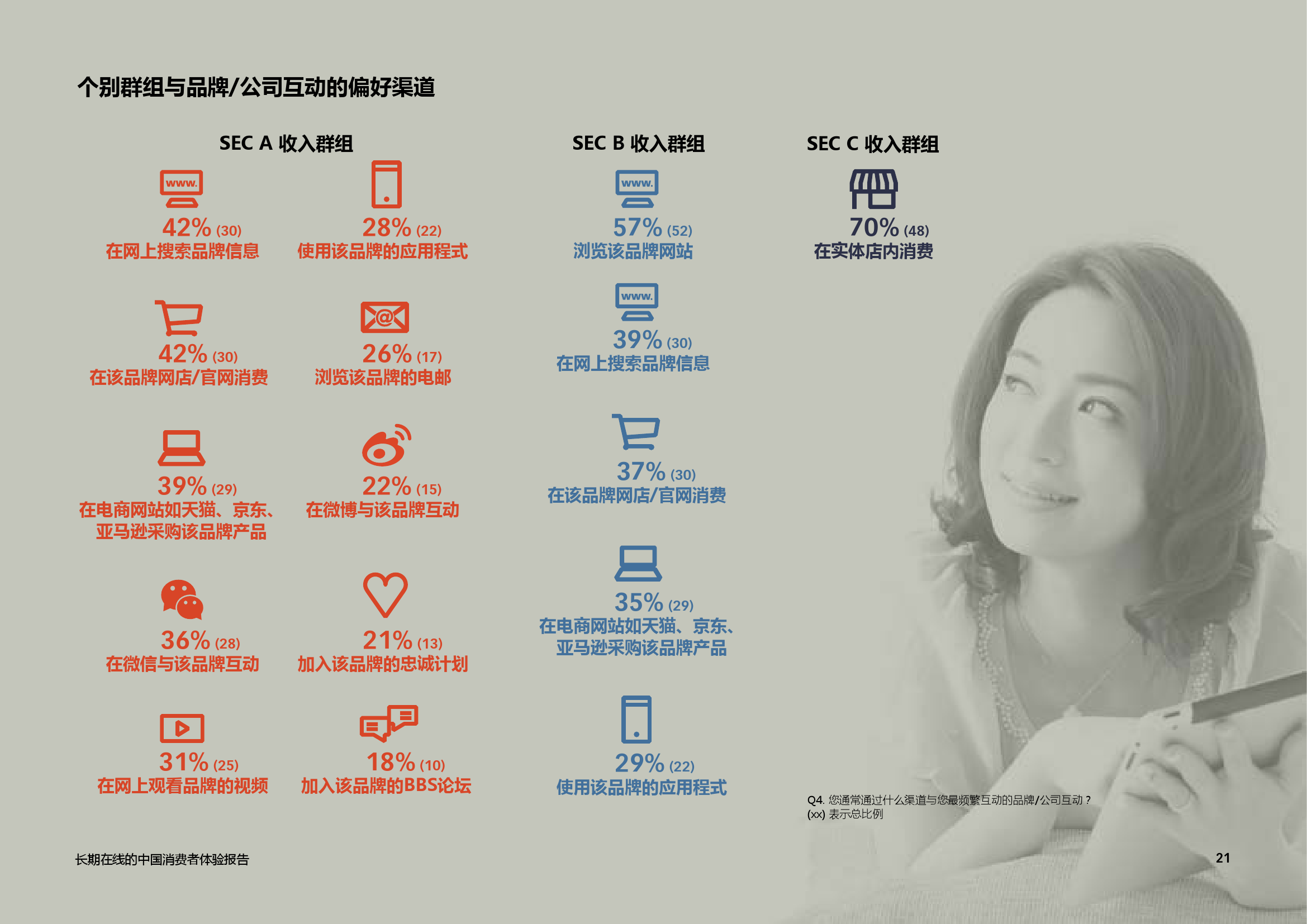 艾司隆 (Epsilon):2015中国消费者品牌体验报告_000021