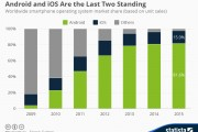 Statista:Android 和 iOS系统占全球市场份额已经超过95%