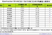 艾瑞咨询:2016年2月1日-2月7日热门网络服务排名Top10