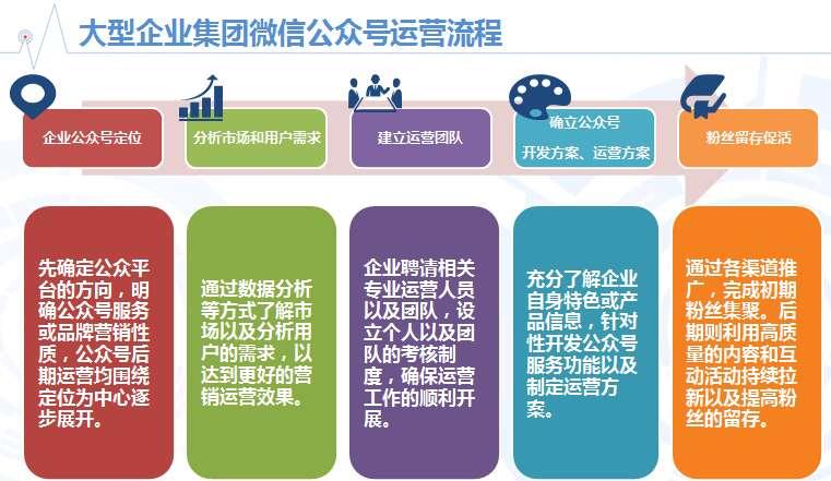 dia:2015年大型企业集团微信公众号内容运营管