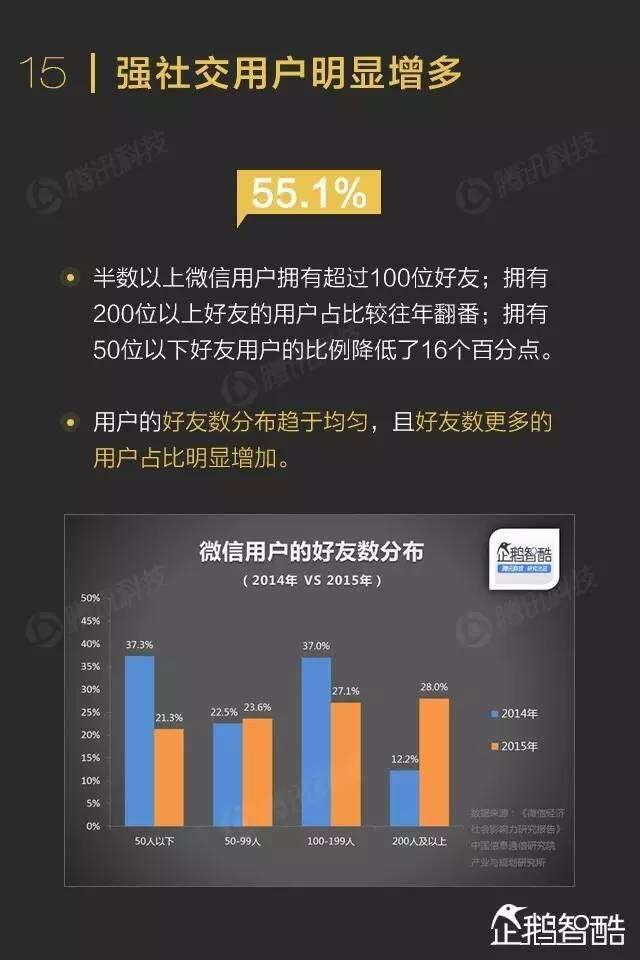 2016年微信影响力报告