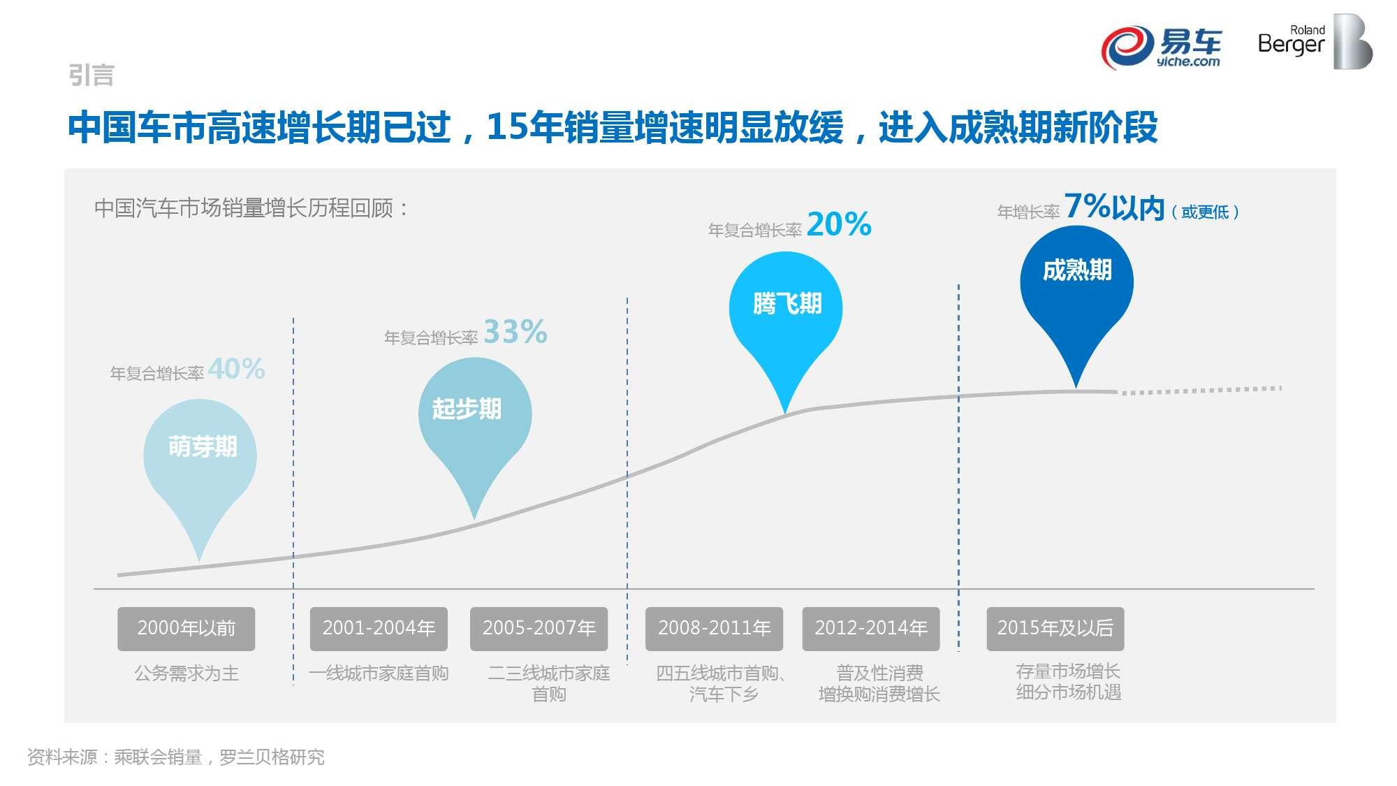 2015中国汽车消费者洞察报告_000003