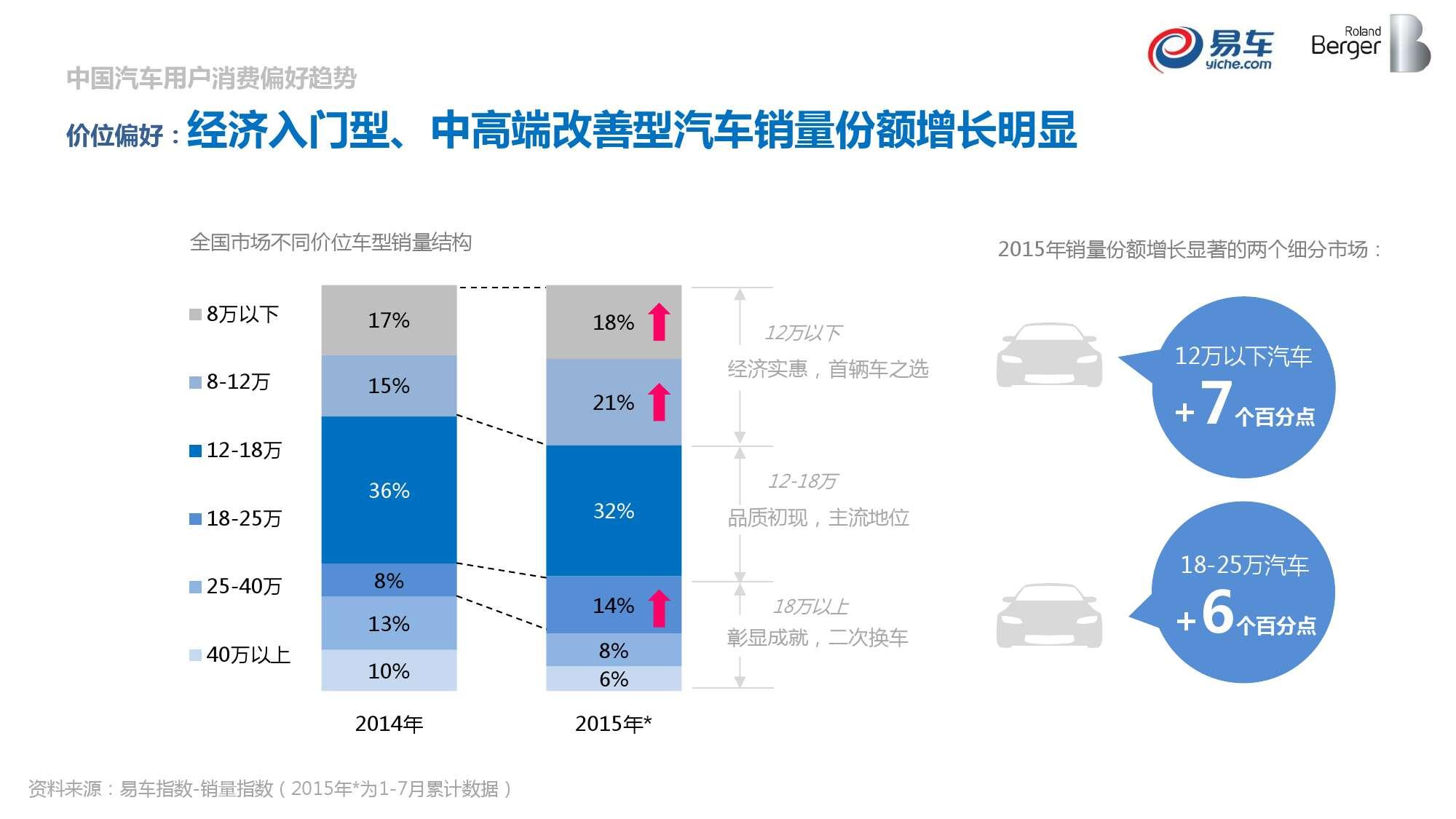 2015中国汽车消费者洞察报告_000008