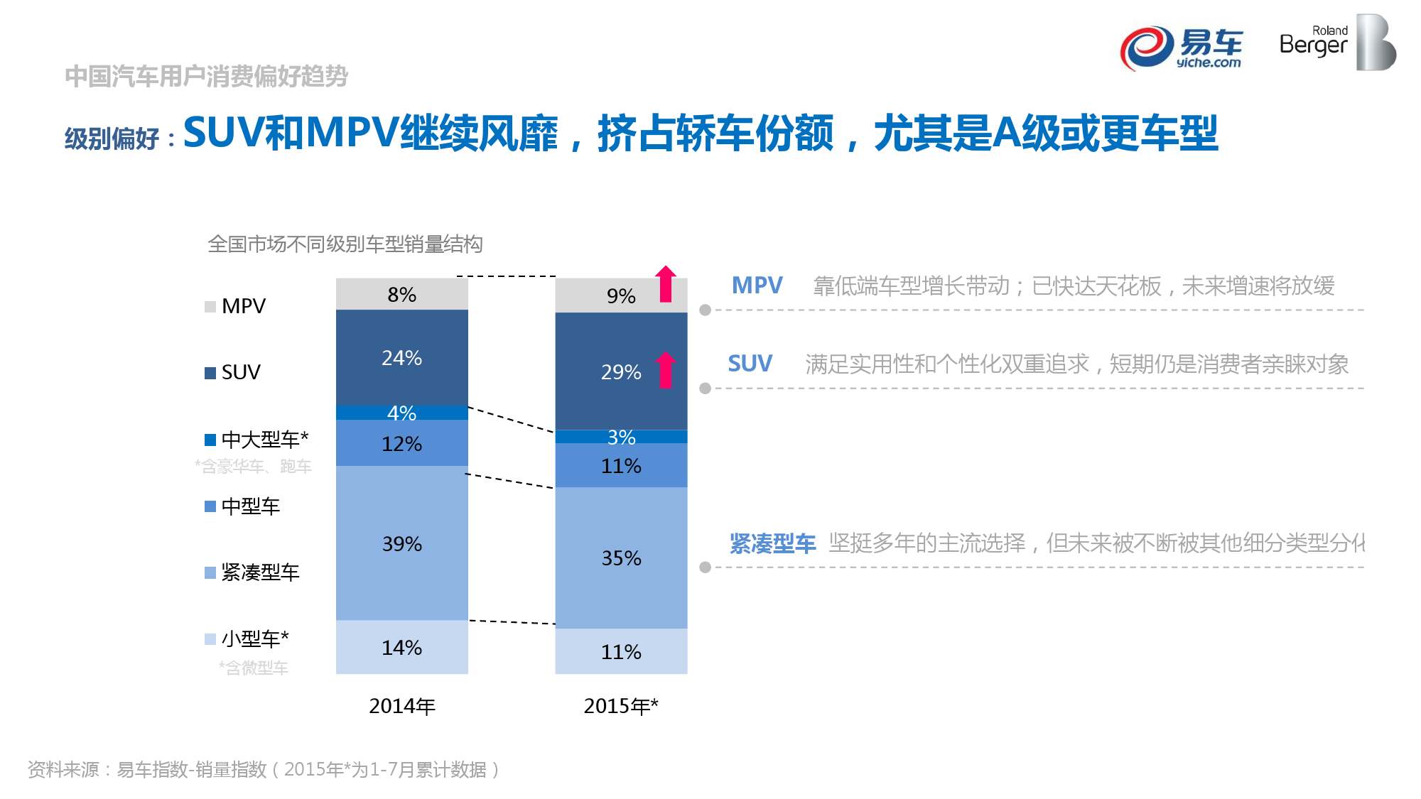 2015中国汽车消费者洞察报告_000009