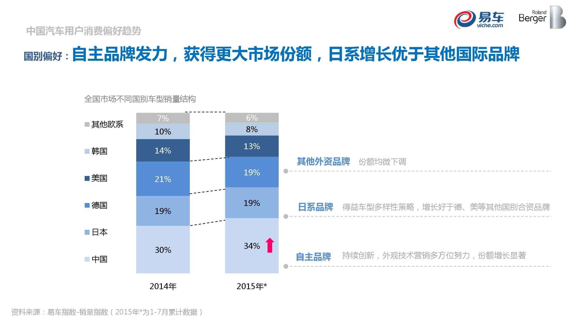 2015中国汽车消费者洞察报告_000010