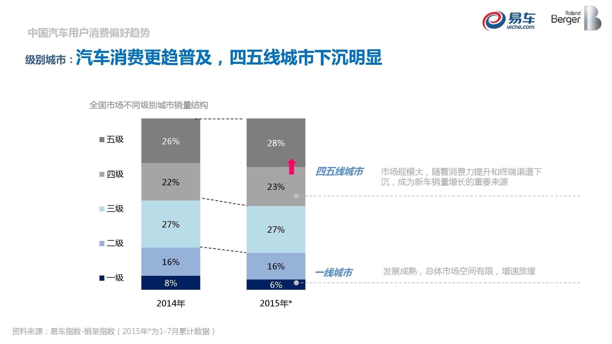 2015中国汽车消费者洞察报告_000012