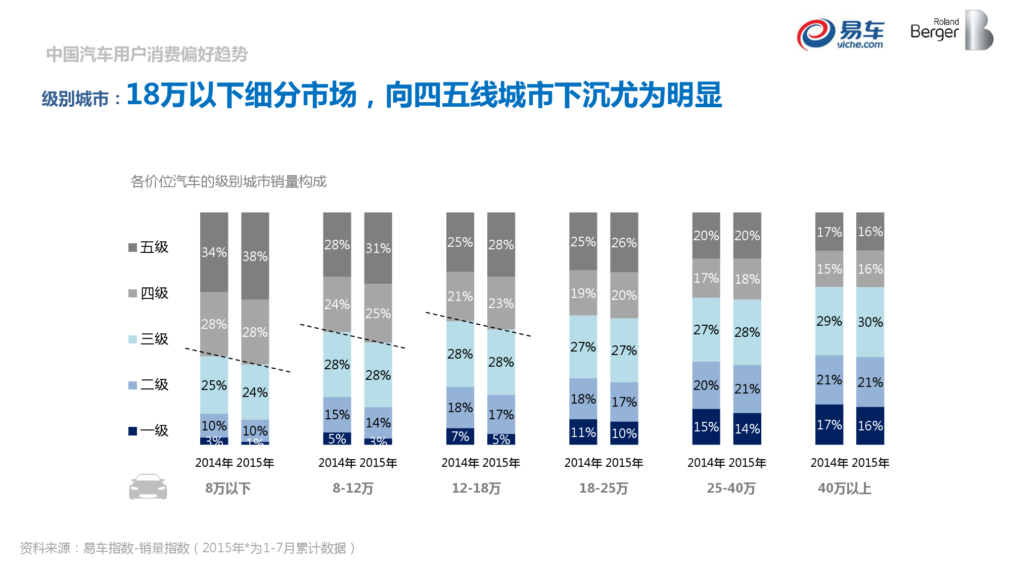 2015中国汽车消费者洞察报告_000013