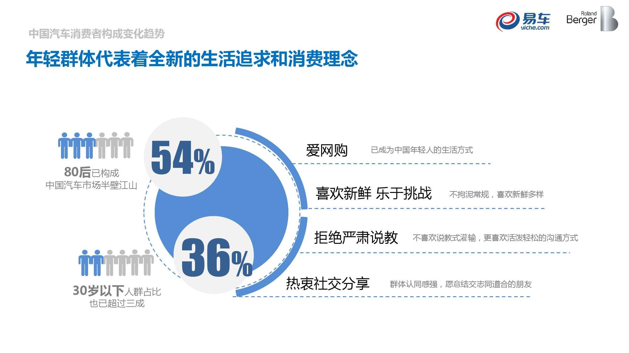 2015中国汽车消费者洞察报告_000021