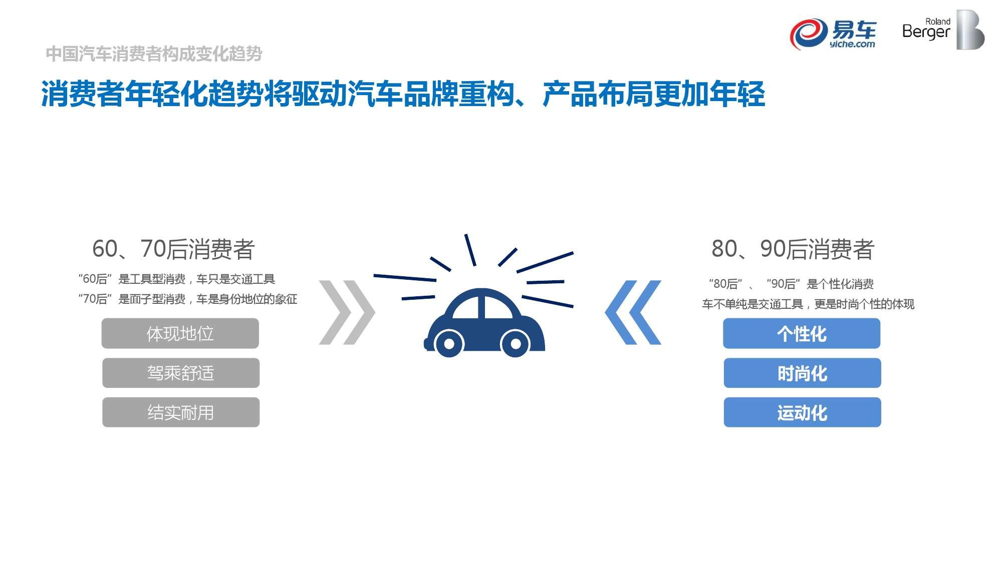 2015中国汽车消费者洞察报告_000022