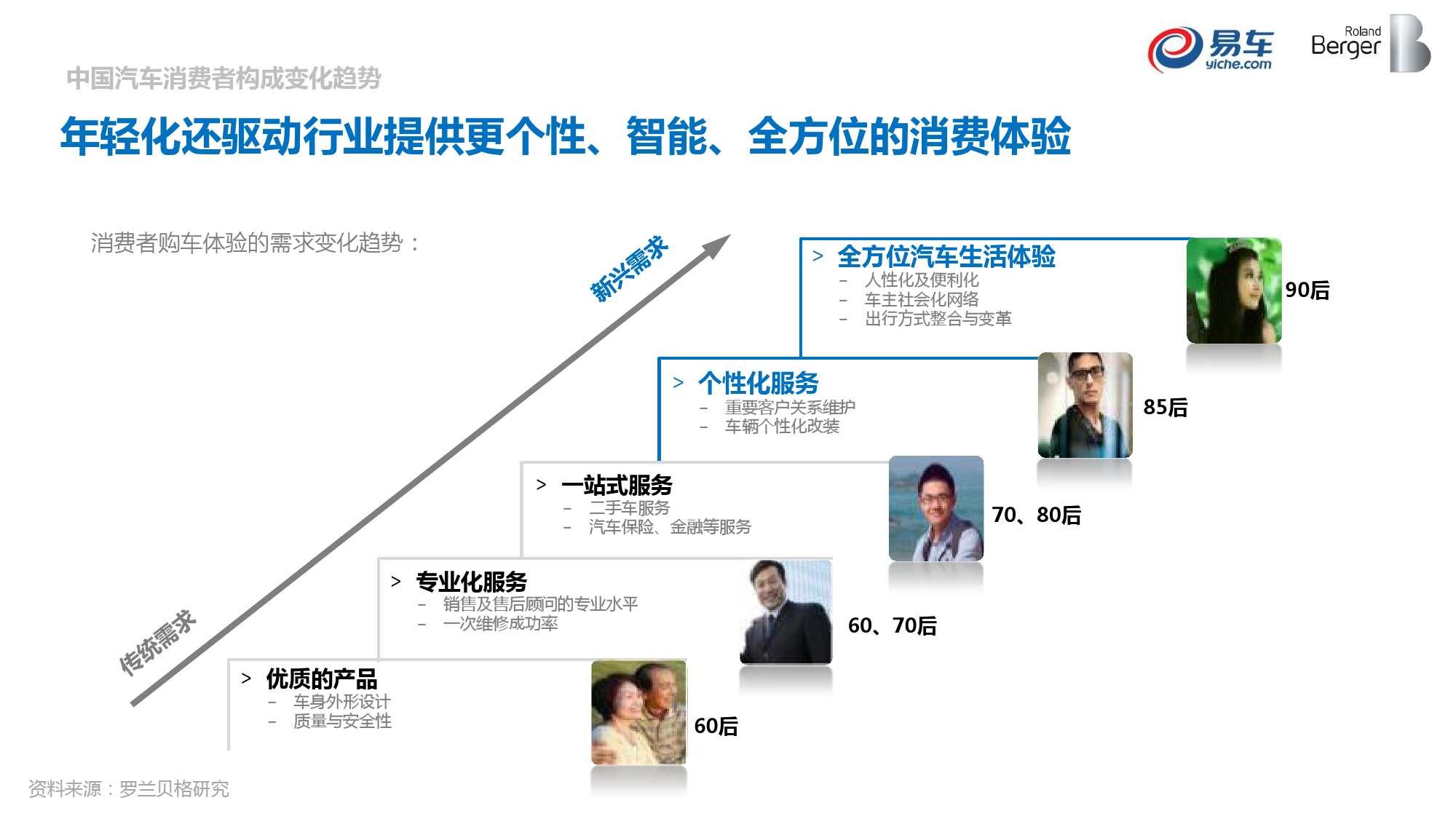 2015中国汽车消费者洞察报告_000023