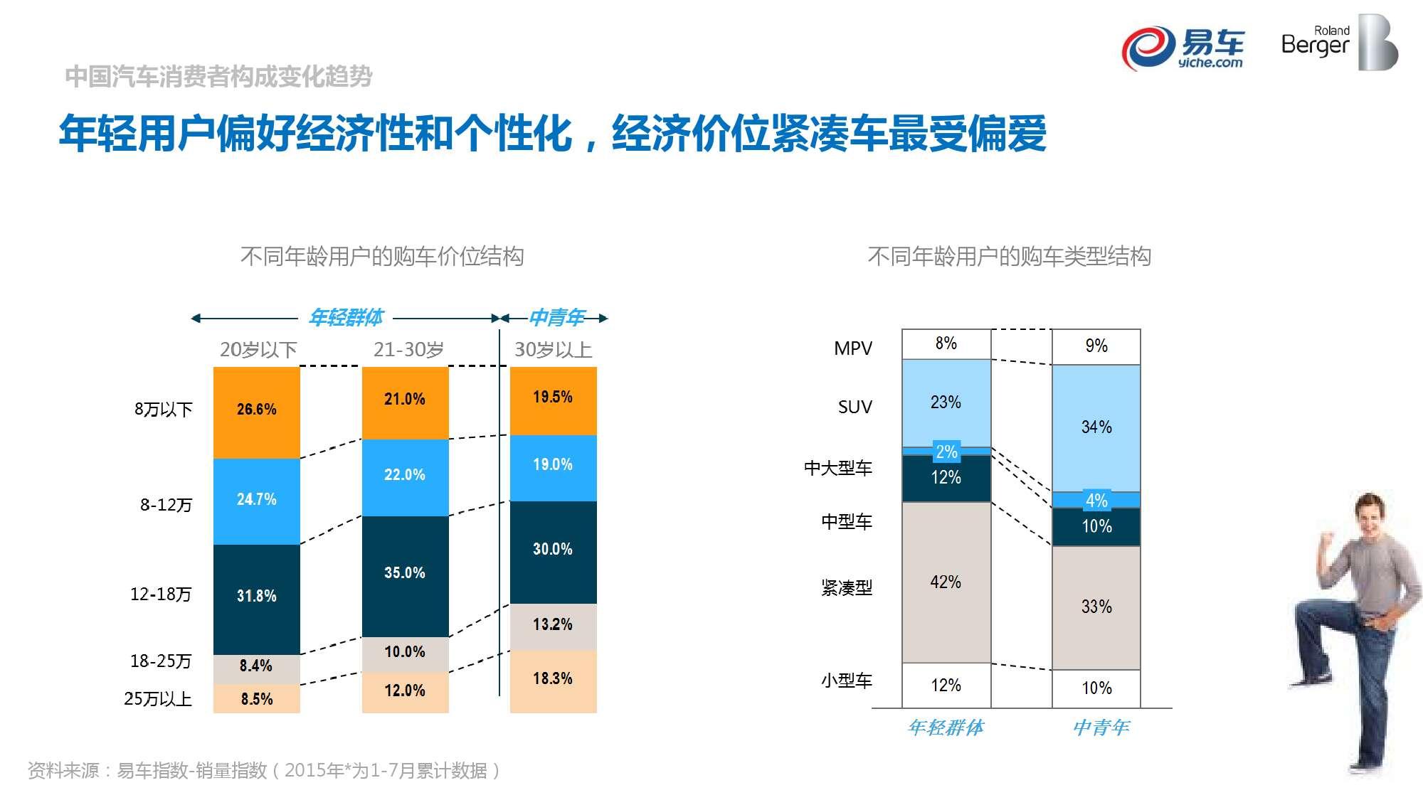 2015中国汽车消费者洞察报告_000024