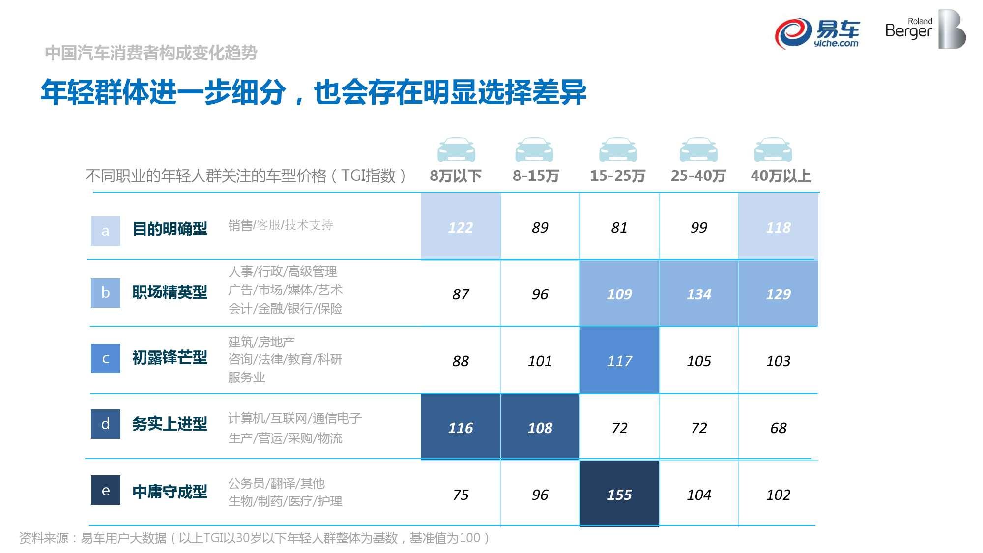 2015中国汽车消费者洞察报告_000025