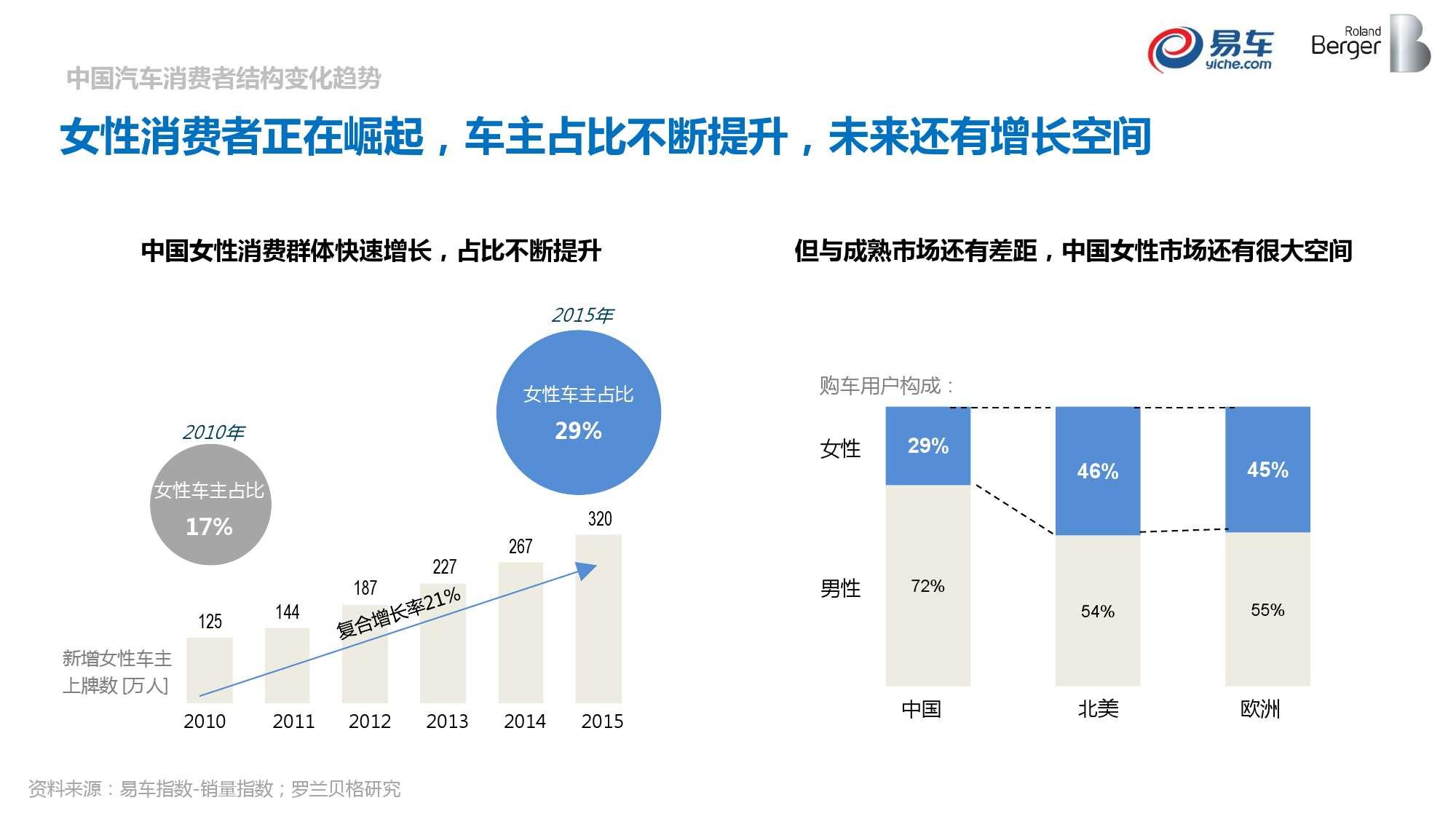 2015中国汽车消费者洞察报告_000027