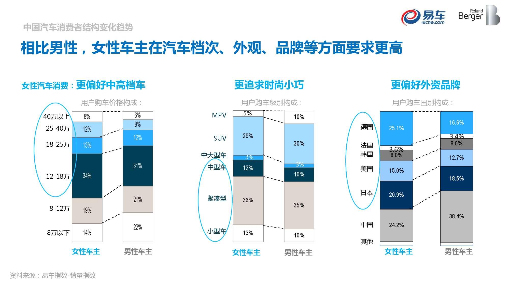 2015中国汽车消费者洞察报告_000029