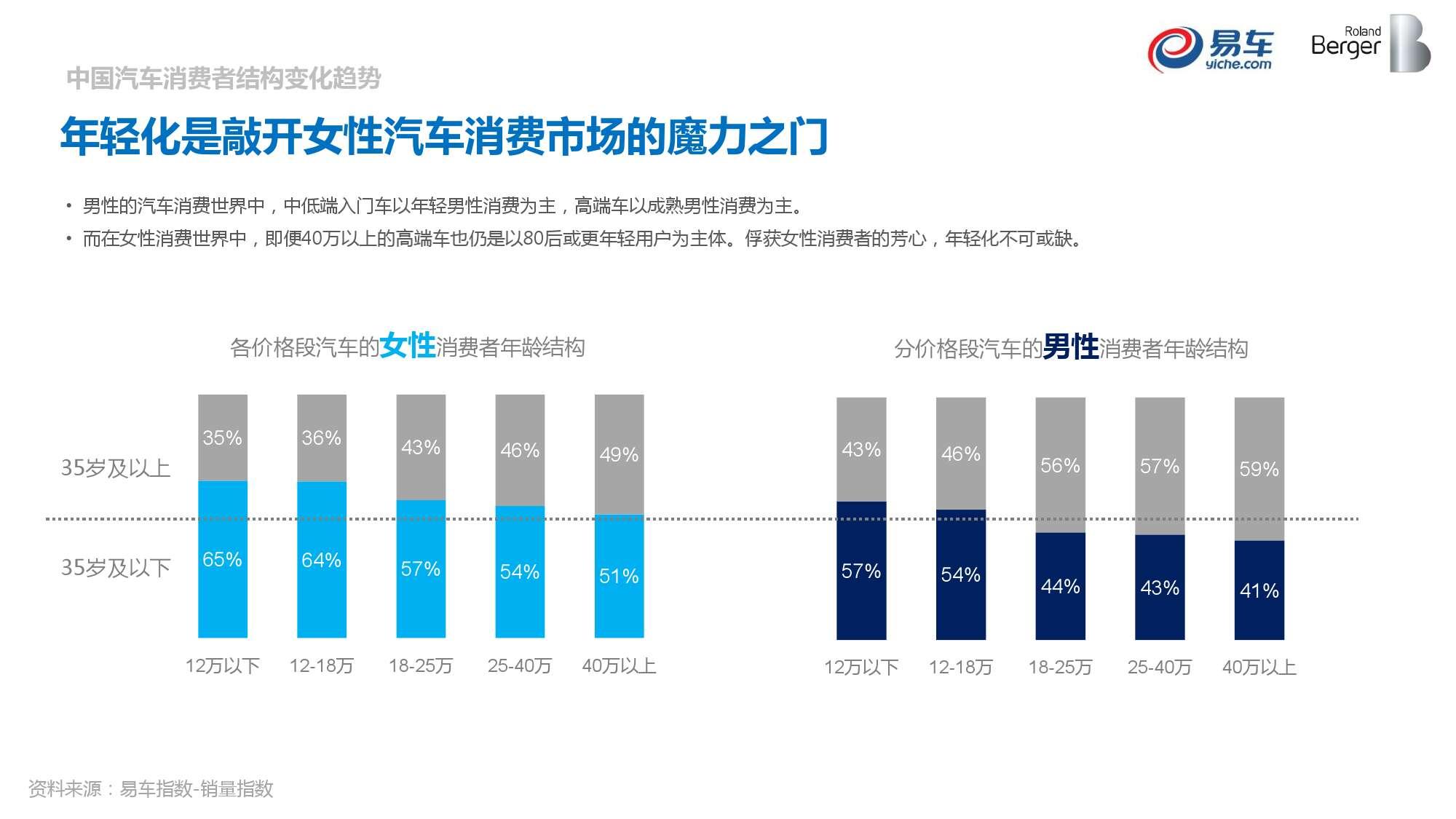 2015中国汽车消费者洞察报告_000030