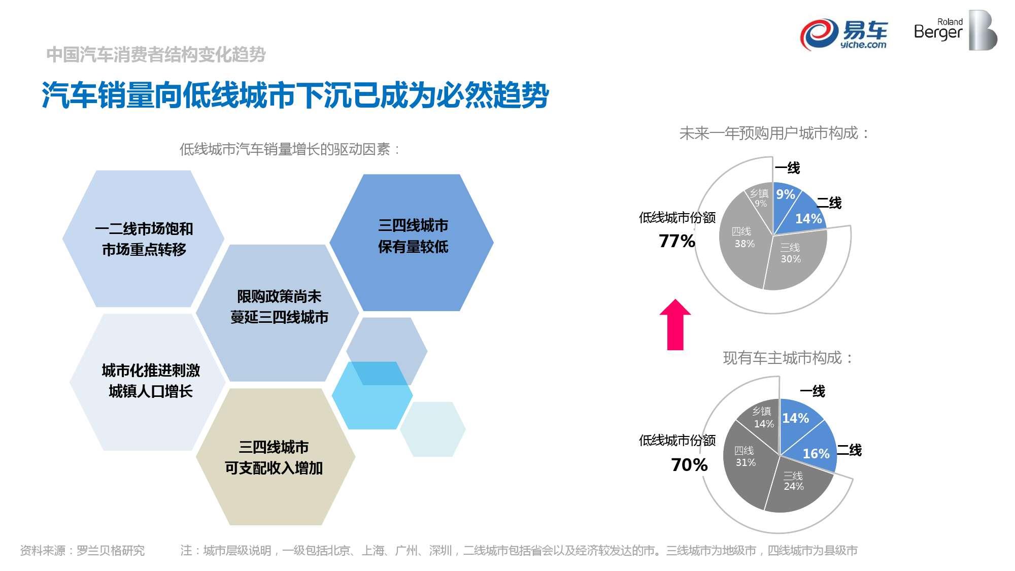 2015中国汽车消费者洞察报告_000032