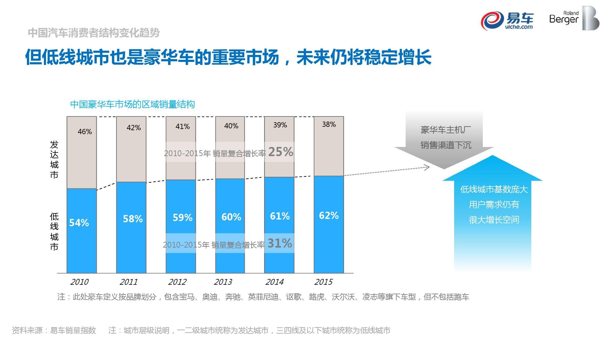 2015中国汽车消费者洞察报告_000034