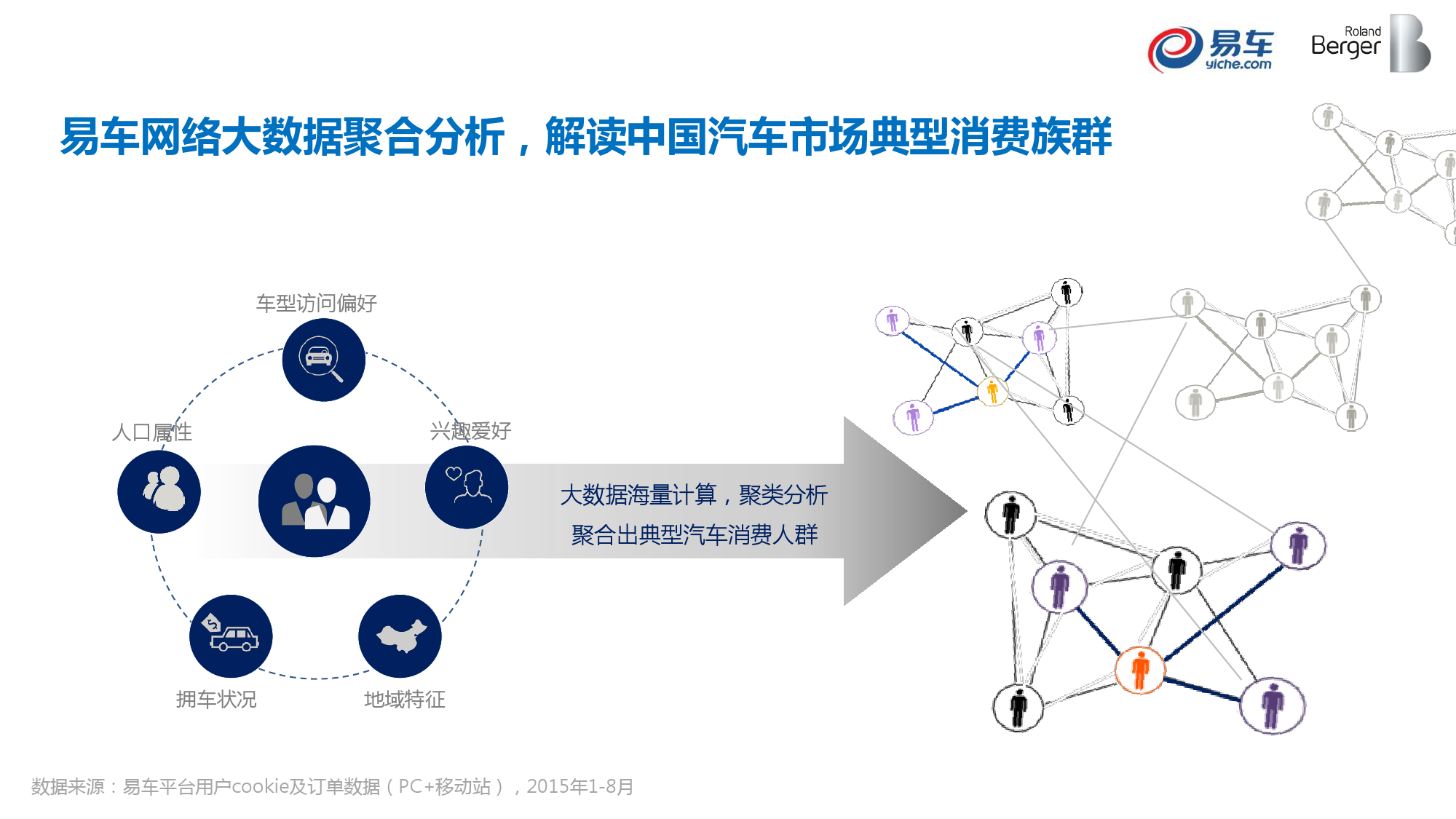 2015中国汽车消费者洞察报告_000036