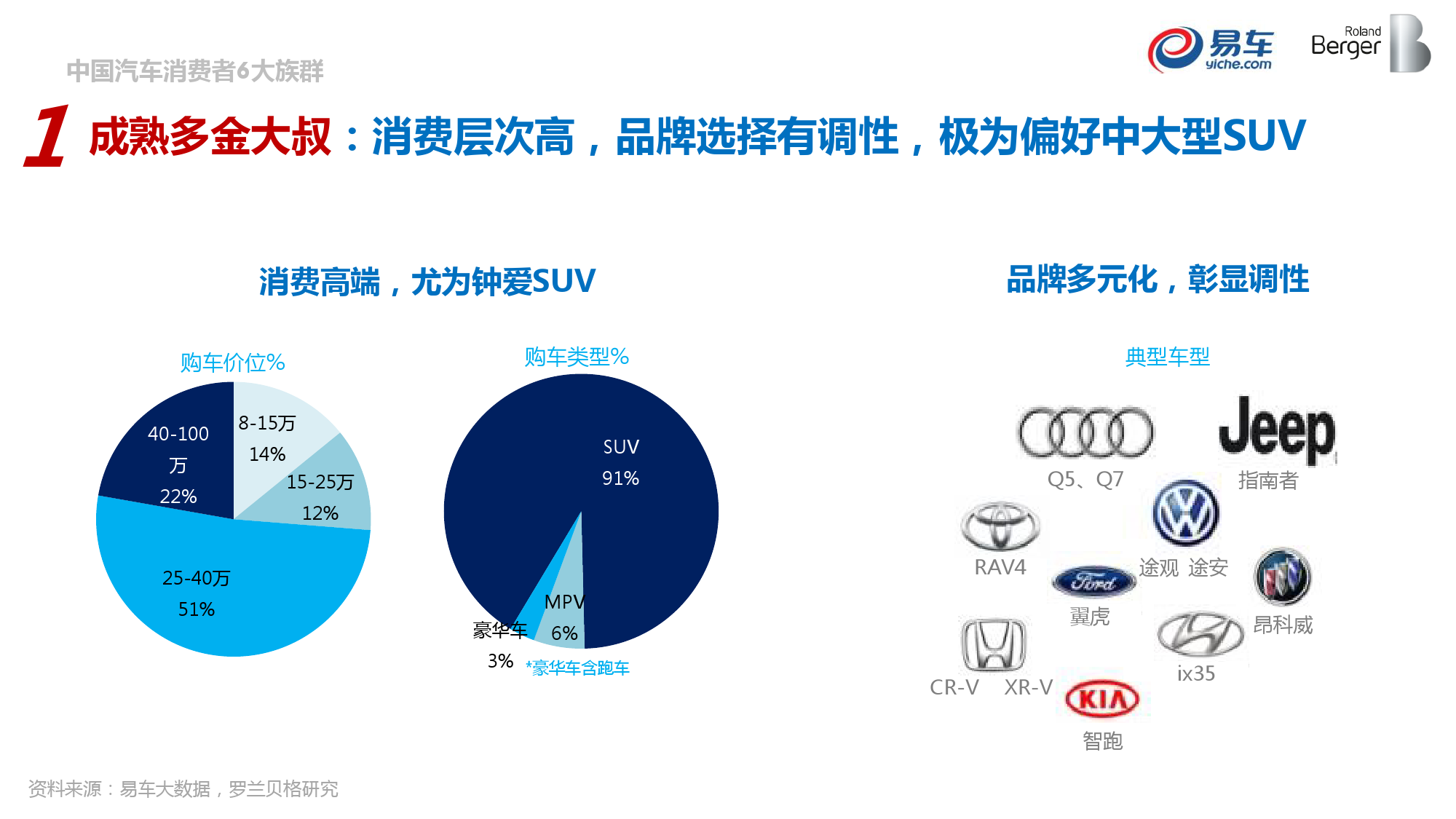2015中国汽车消费者洞察报告_000038