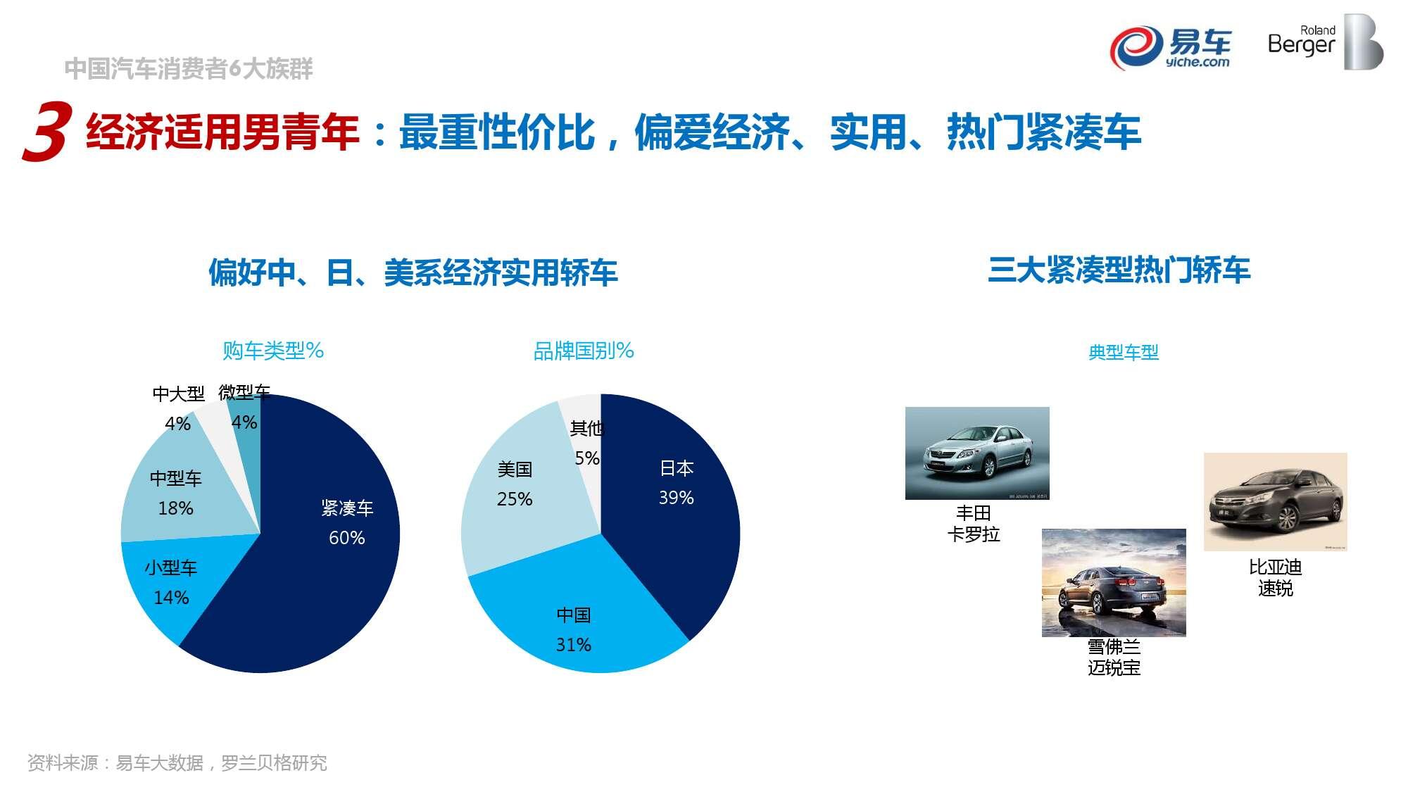 2015中国汽车消费者洞察报告_000040