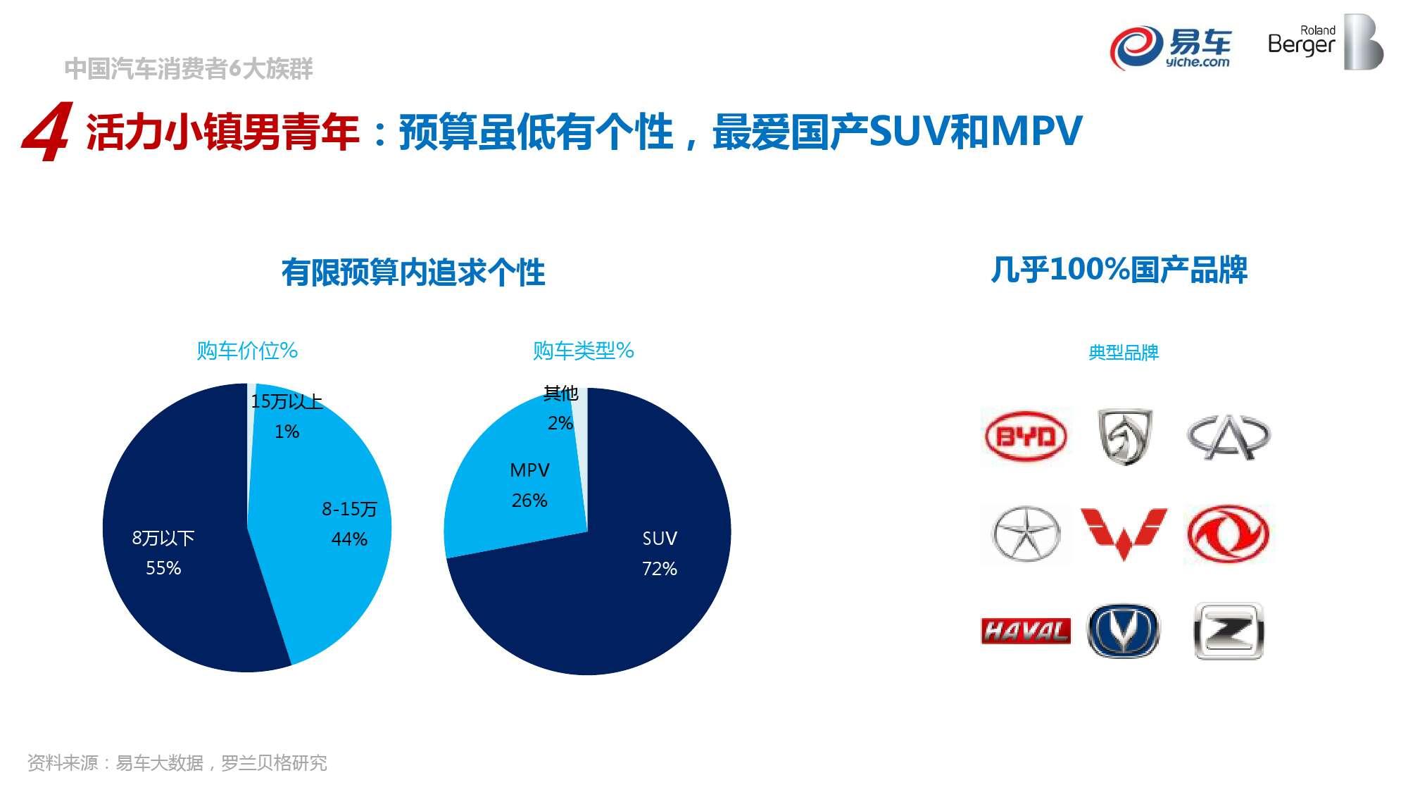 2015中国汽车消费者洞察报告_000041