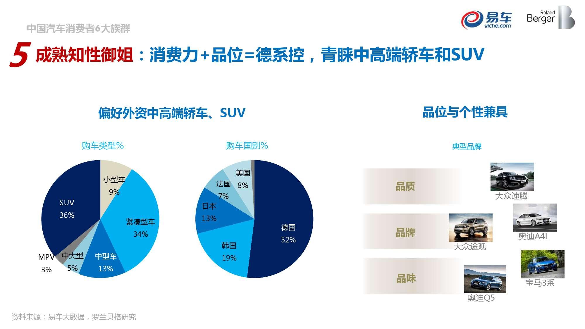 2015中国汽车消费者洞察报告_000042