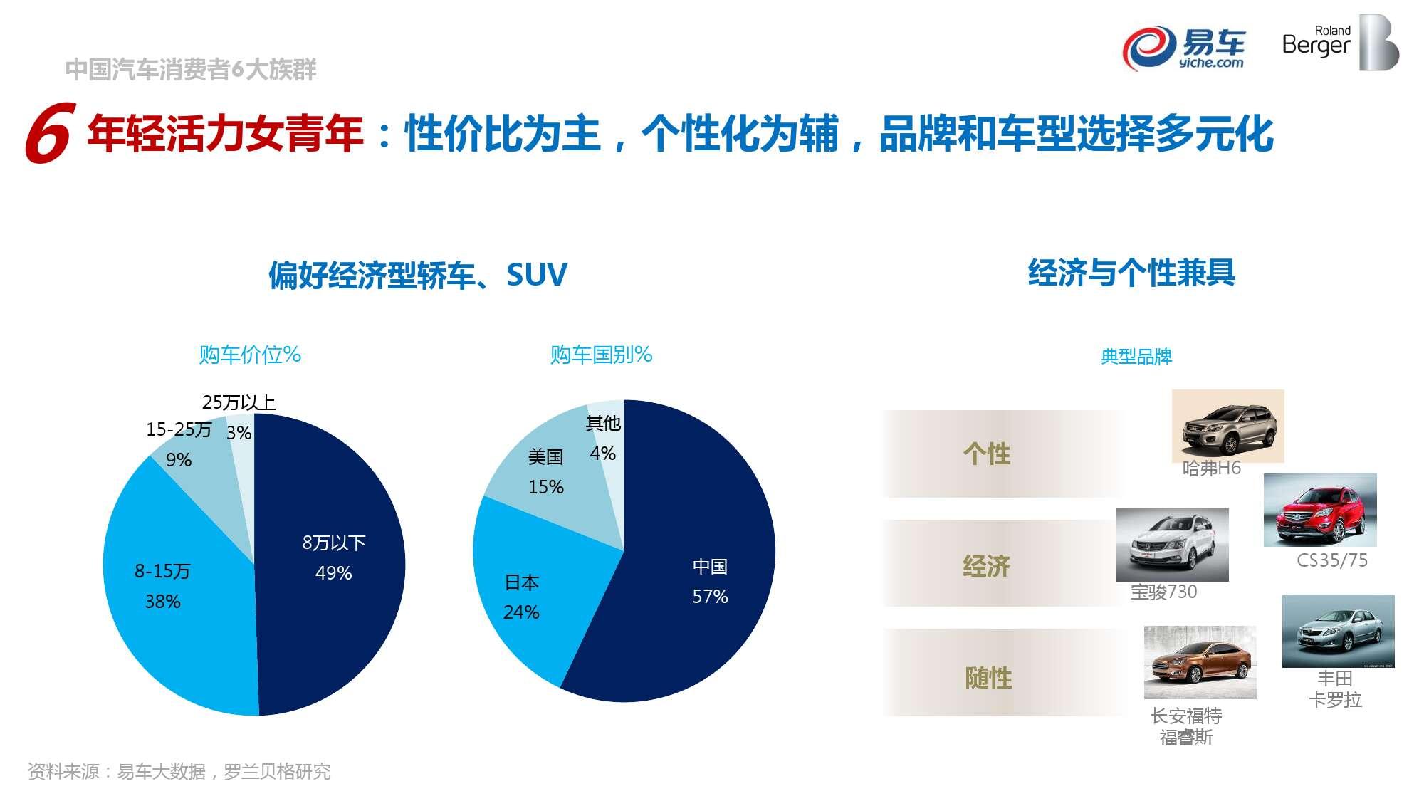 2015中国汽车消费者洞察报告_000043