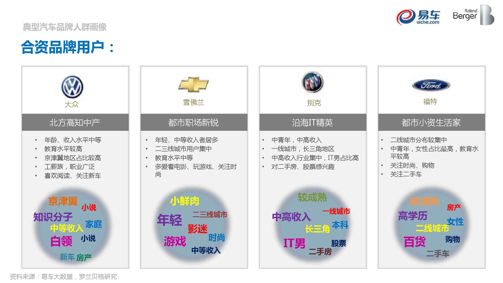2015中国汽车消费者洞察报告_000048