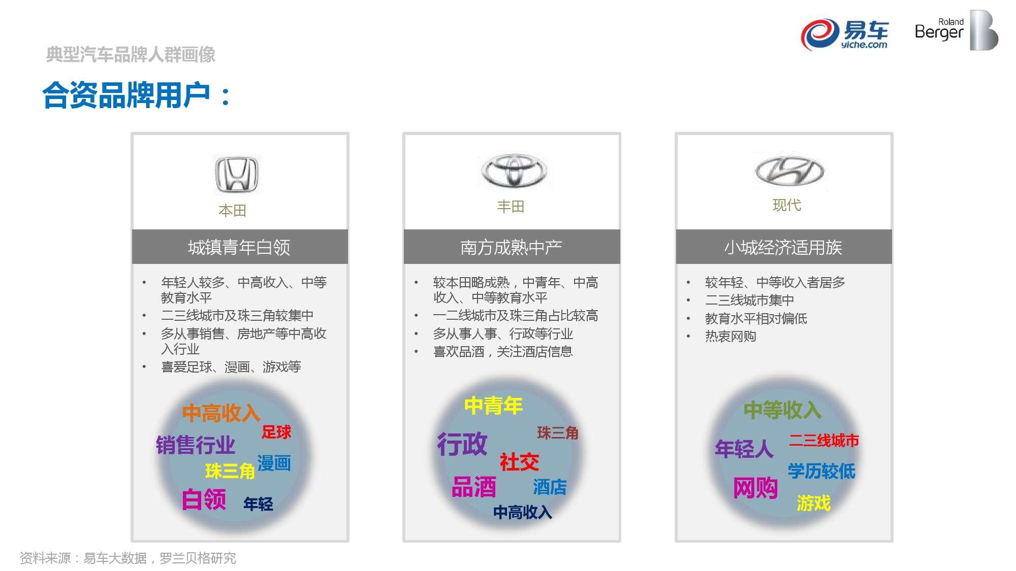 2015中国汽车消费者洞察报告_000049