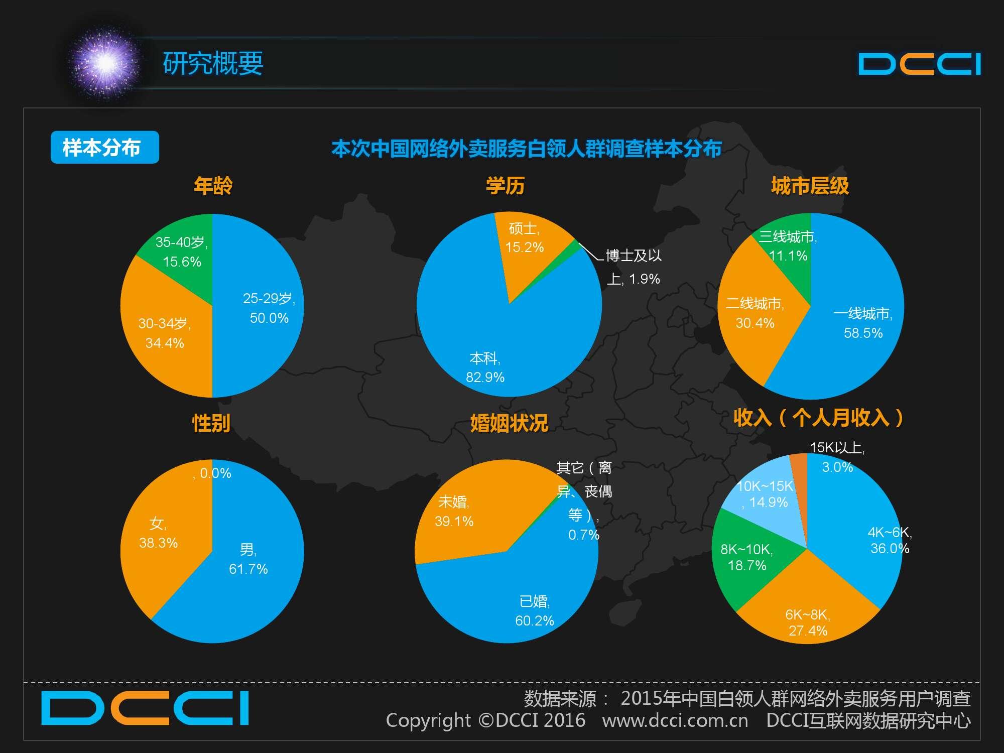 2015中国白领人群网络外卖服务研究报告_000006