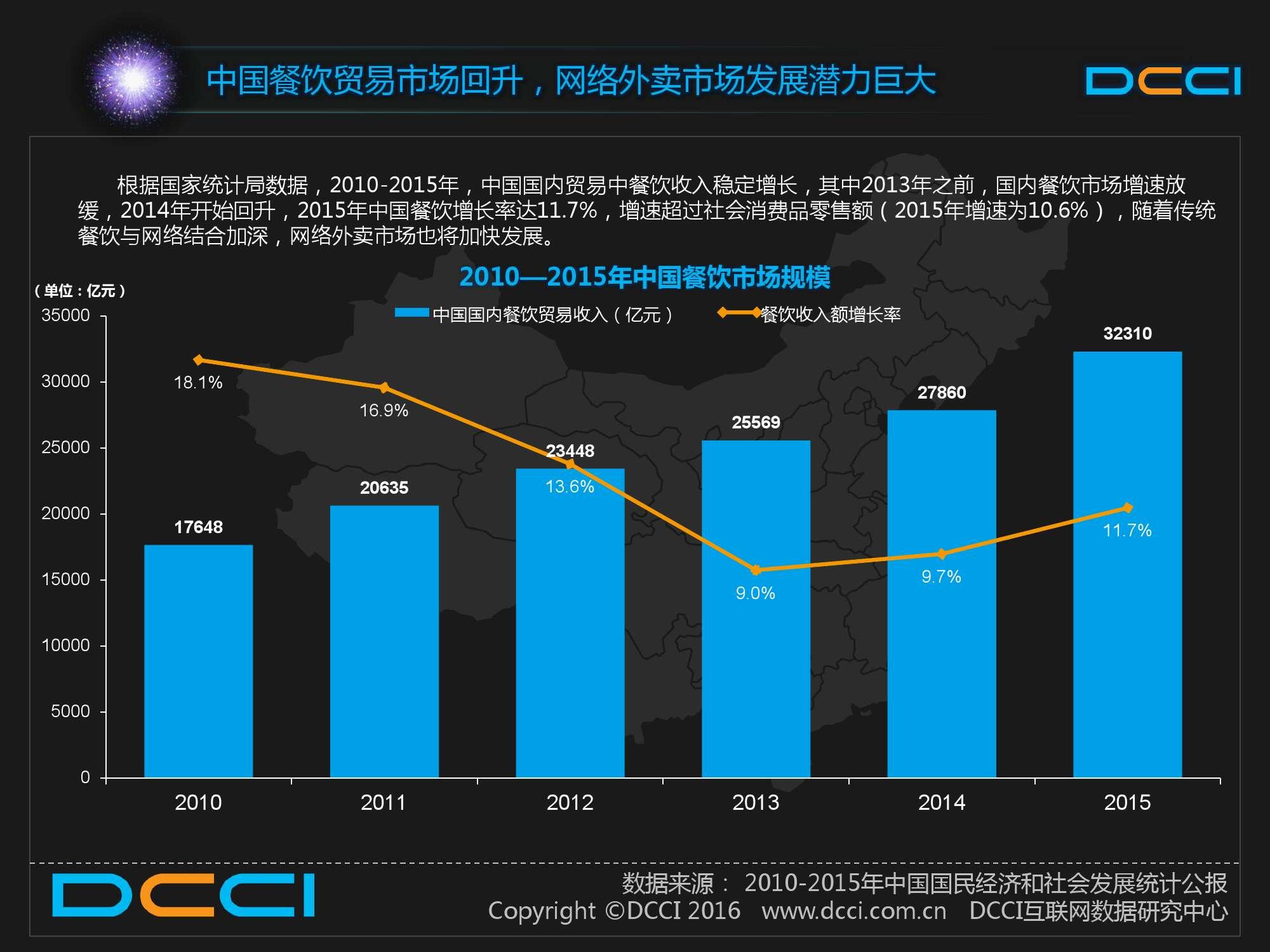 2015中国白领人群网络外卖服务研究报告_000009