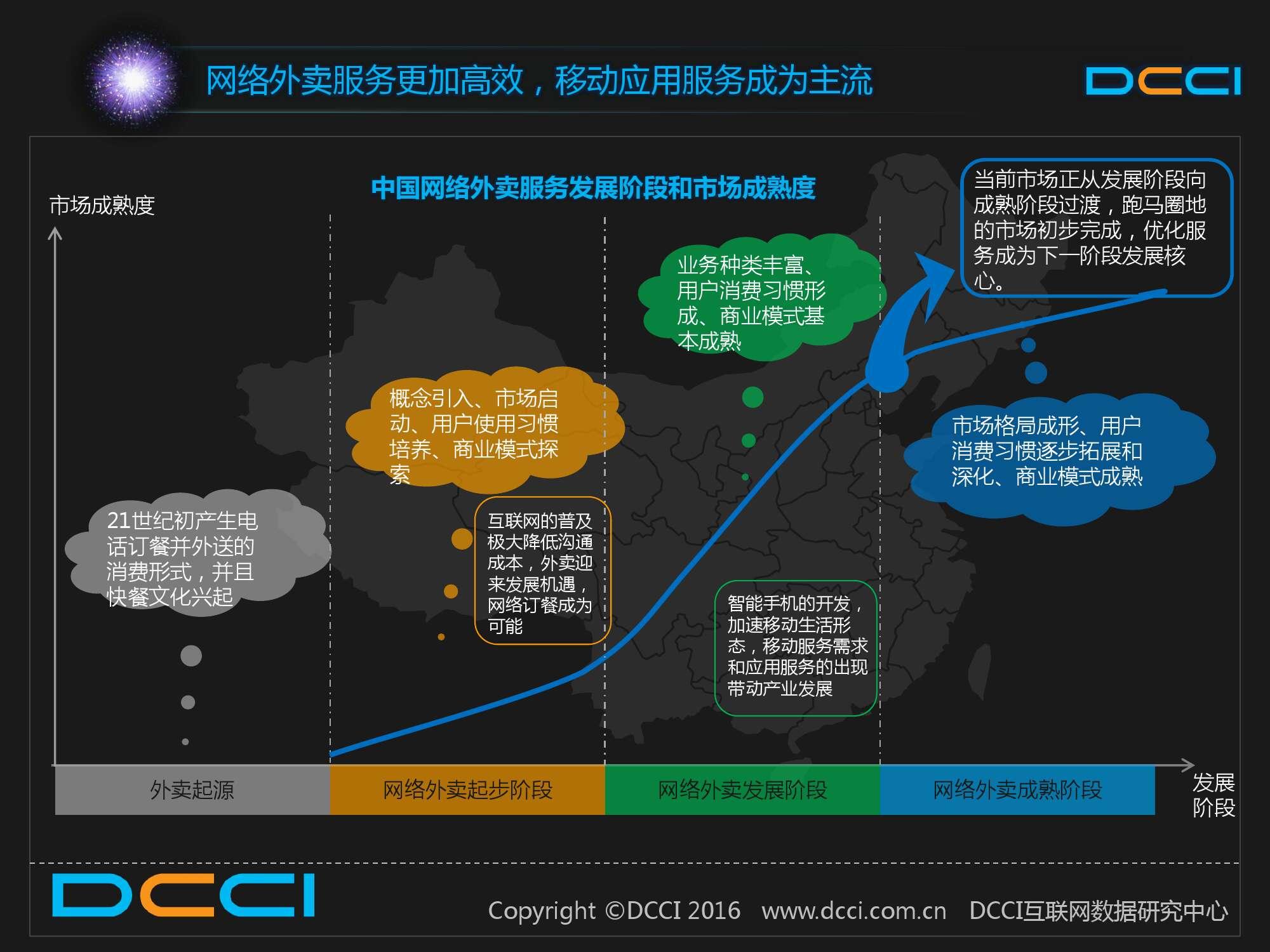 2015中国白领人群网络外卖服务研究报告_000010