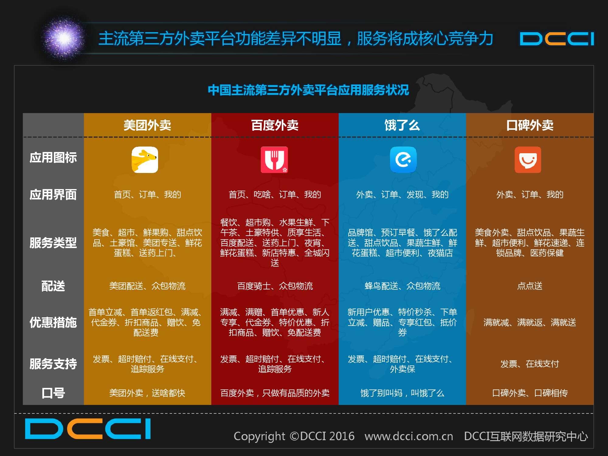 2015中国白领人群网络外卖服务研究报告_000012