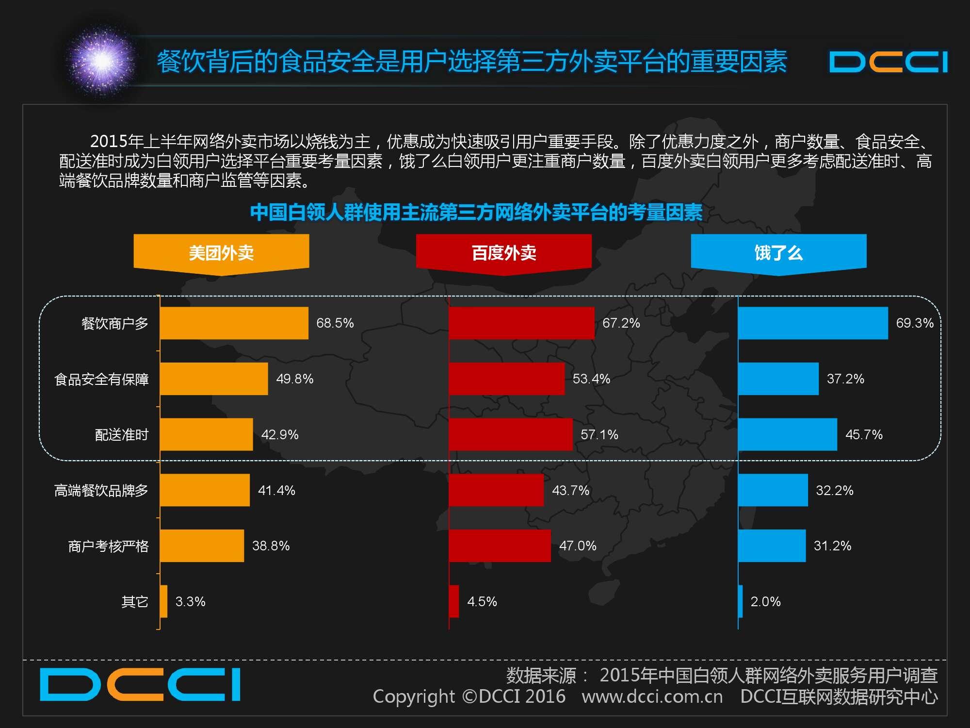 2015中国白领人群网络外卖服务研究报告_000016