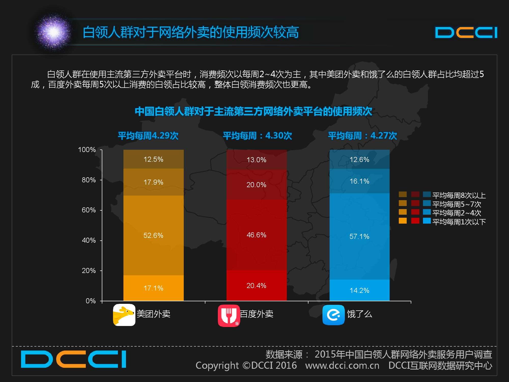 2015中国白领人群网络外卖服务研究报告_000020